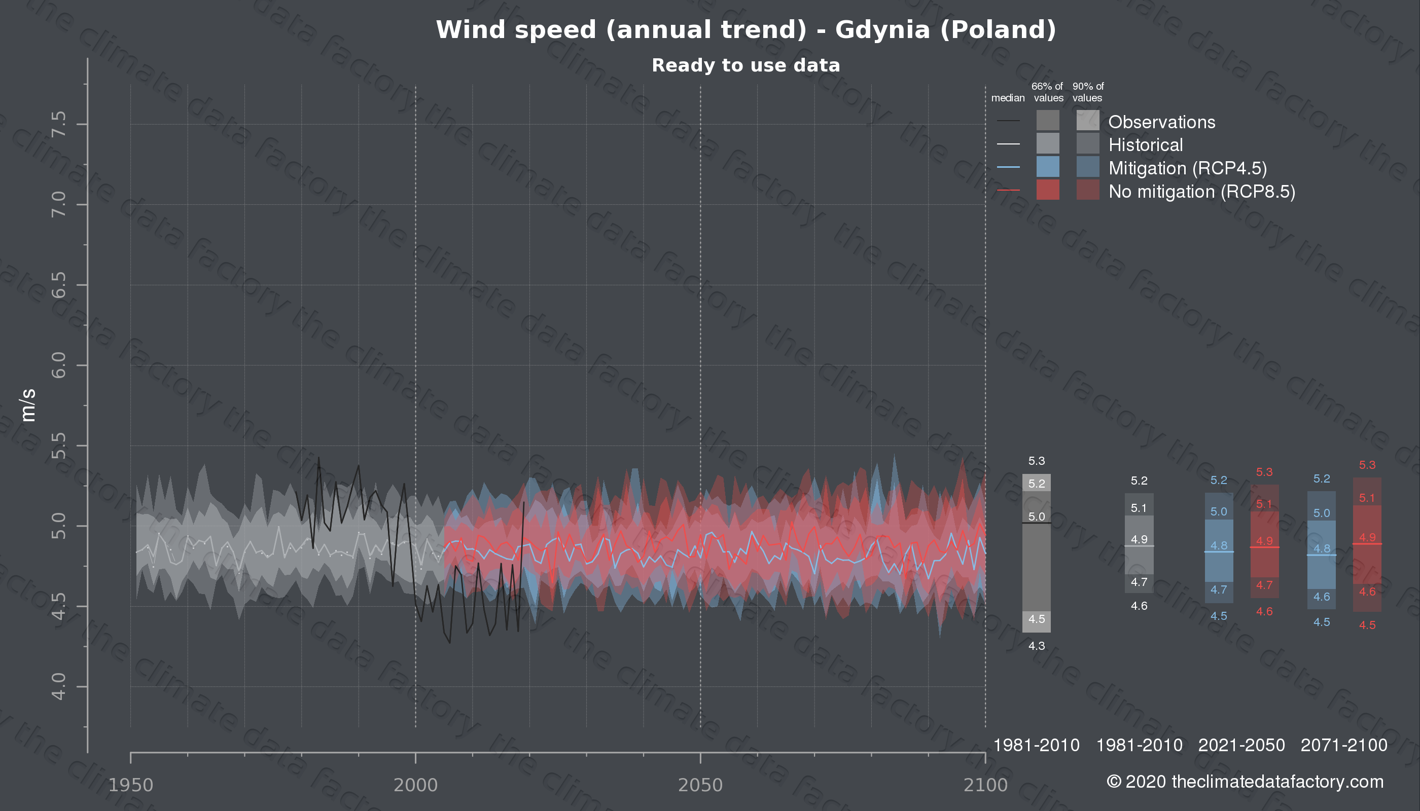 Graphic of projected wind speed for Gdynia (Poland) under two climate change mitigation policy scenarios (RCP4.5, RCP8.5). Represented climate data are processed (bias-adjusted and quality controlled) data from IPCC models. https://theclimatedatafactory.com