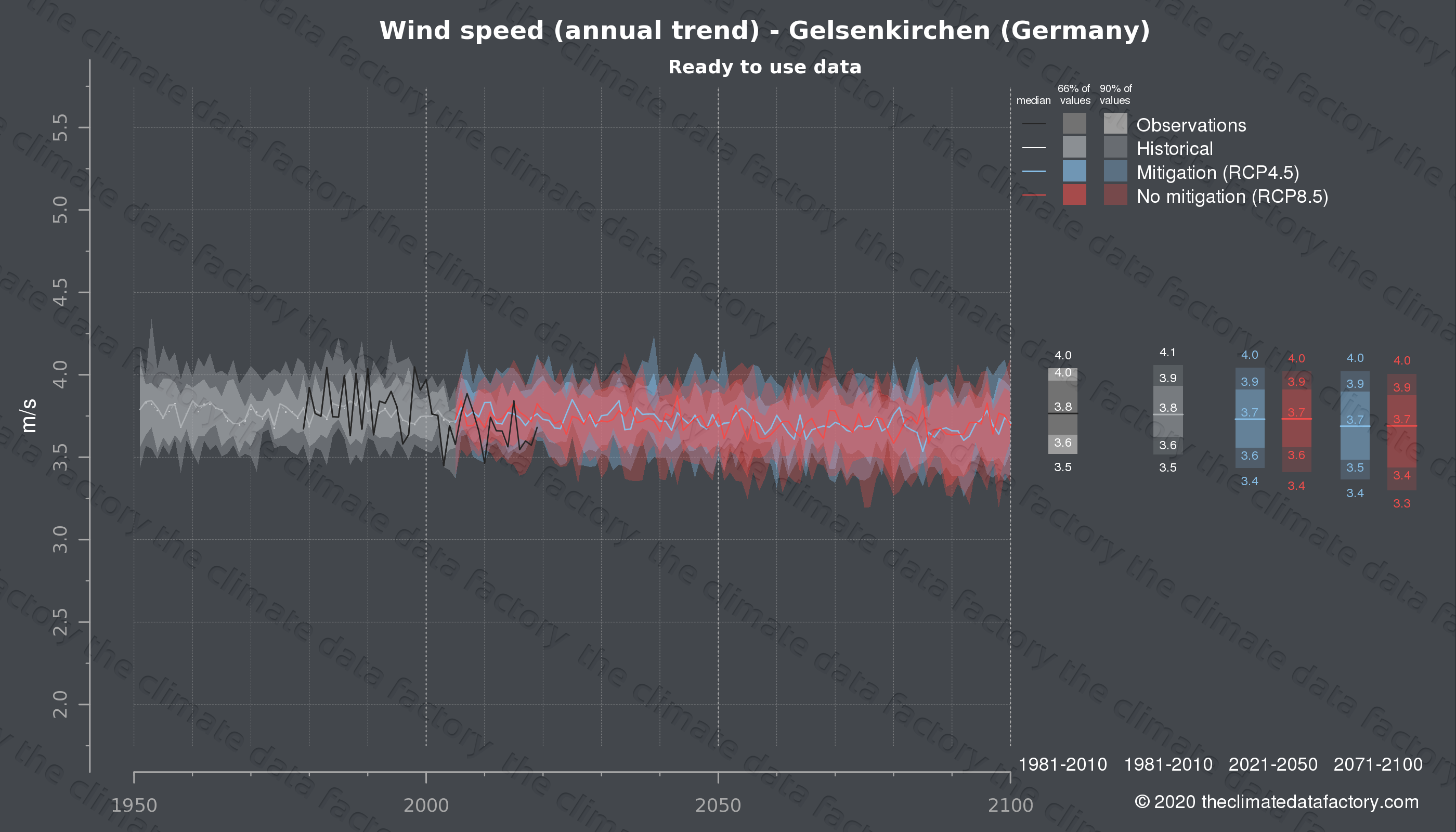 Graphic of projected wind speed for Gelsenkirchen (Germany) under two climate change mitigation policy scenarios (RCP4.5, RCP8.5). Represented climate data are processed (bias-adjusted and quality controlled) data from IPCC models. https://theclimatedatafactory.com