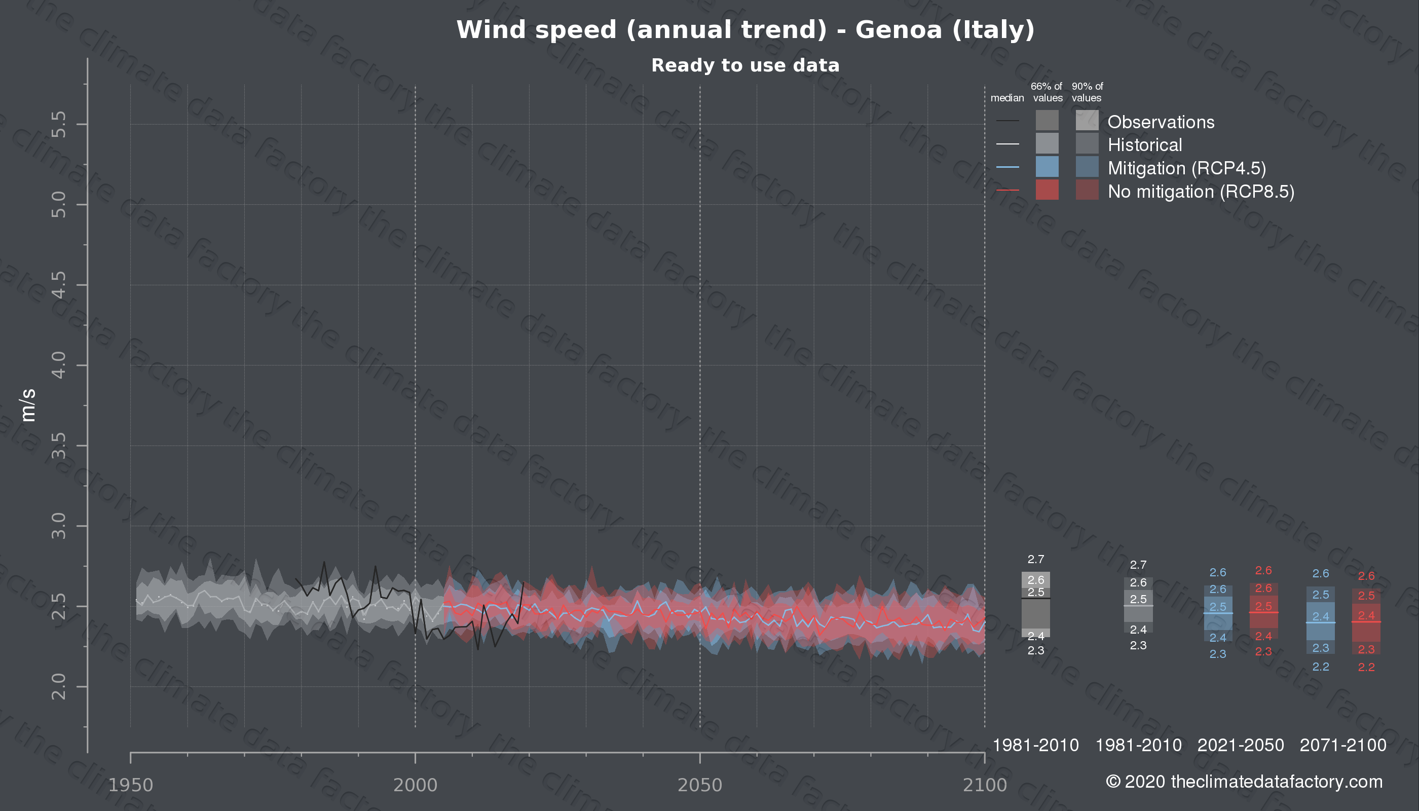 Graphic of projected wind speed for Genoa (Italy) under two climate change mitigation policy scenarios (RCP4.5, RCP8.5). Represented climate data are processed (bias-adjusted and quality controlled) data from IPCC models. https://theclimatedatafactory.com