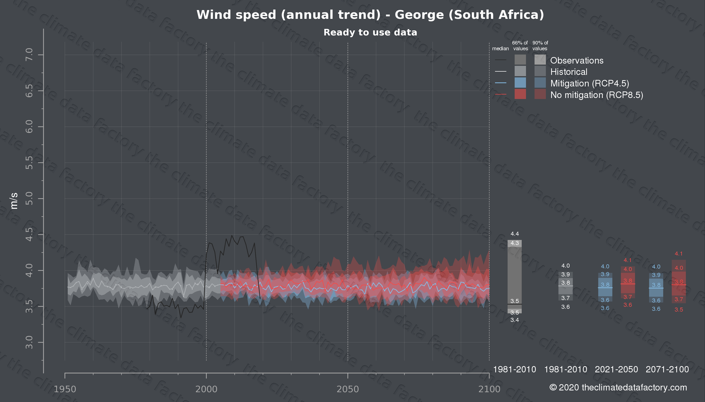 Graphic of projected wind speed for George (South Africa) under two climate change mitigation policy scenarios (RCP4.5, RCP8.5). Represented climate data are processed (bias-adjusted and quality controlled) data from IPCC models. https://theclimatedatafactory.com