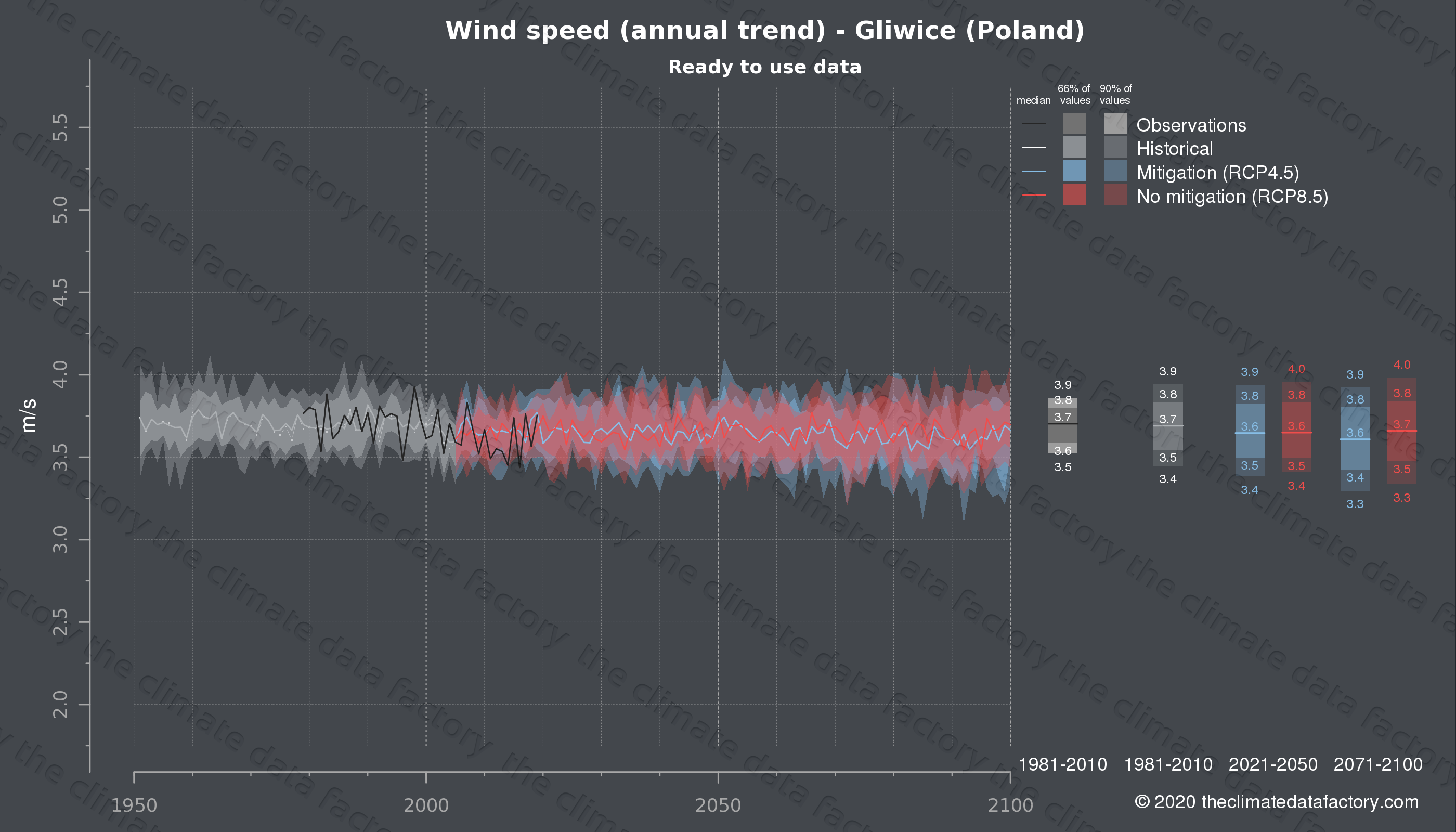 Graphic of projected wind speed for Gliwice (Poland) under two climate change mitigation policy scenarios (RCP4.5, RCP8.5). Represented climate data are processed (bias-adjusted and quality controlled) data from IPCC models. https://theclimatedatafactory.com