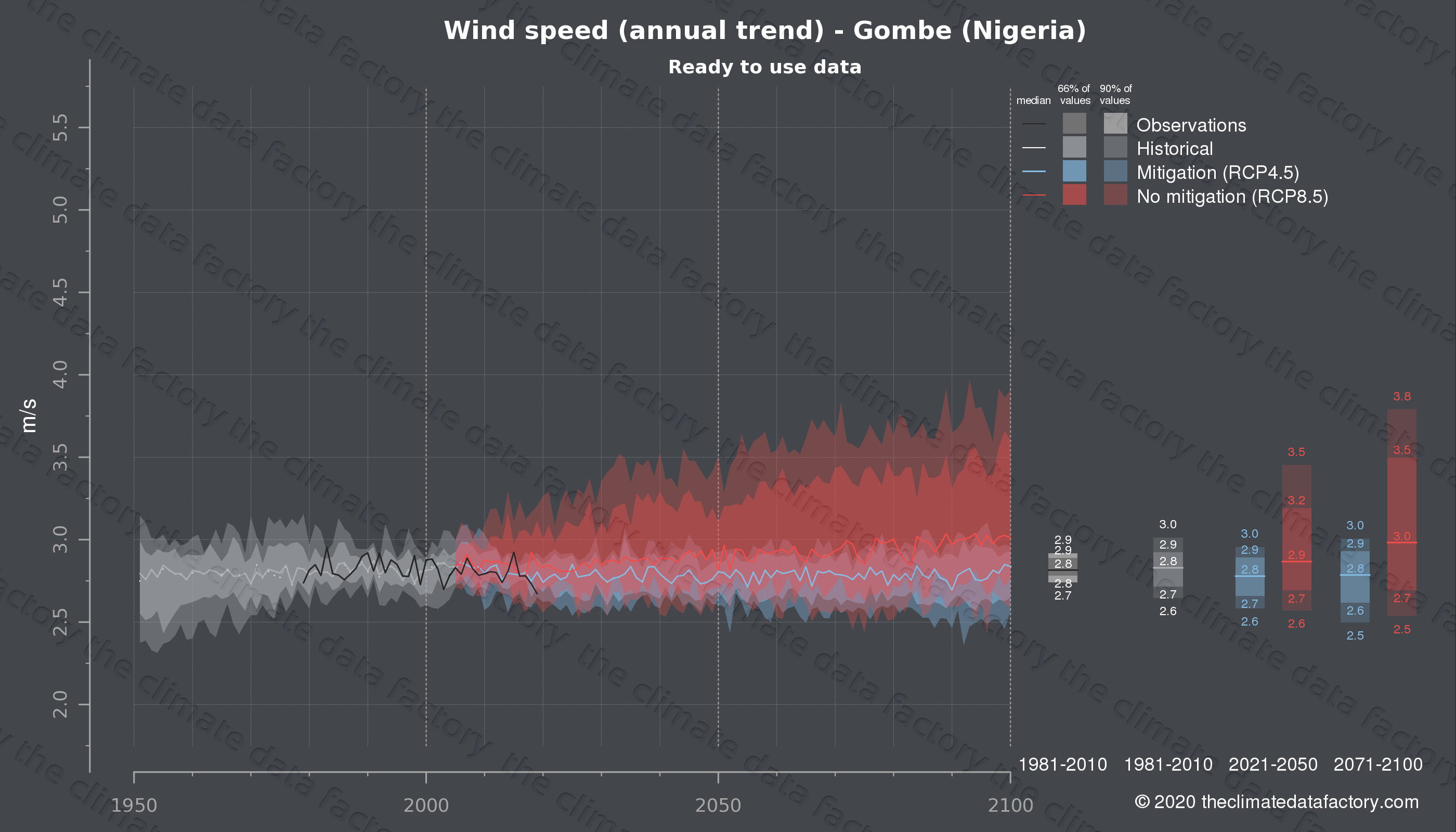 Graphic of projected wind speed for Gombe (Nigeria) under two climate change mitigation policy scenarios (RCP4.5, RCP8.5). Represented climate data are processed (bias-adjusted and quality controlled) data from IPCC models. https://theclimatedatafactory.com