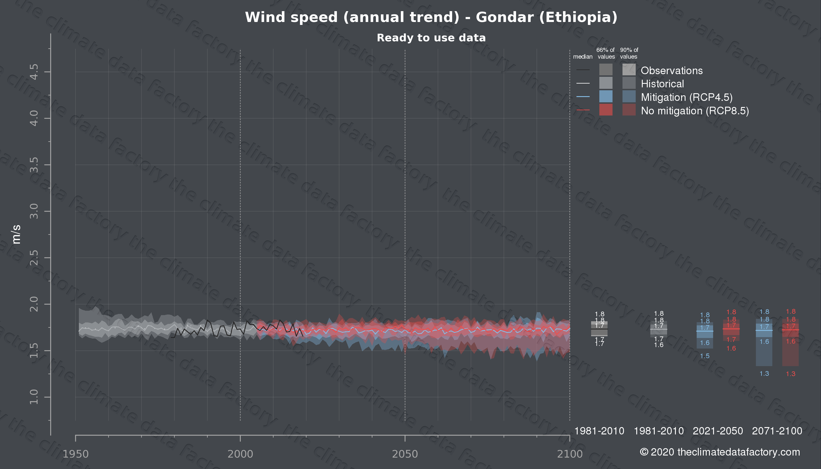 Graphic of projected wind speed for Gondar (Ethiopia) under two climate change mitigation policy scenarios (RCP4.5, RCP8.5). Represented climate data are processed (bias-adjusted and quality controlled) data from IPCC models. https://theclimatedatafactory.com