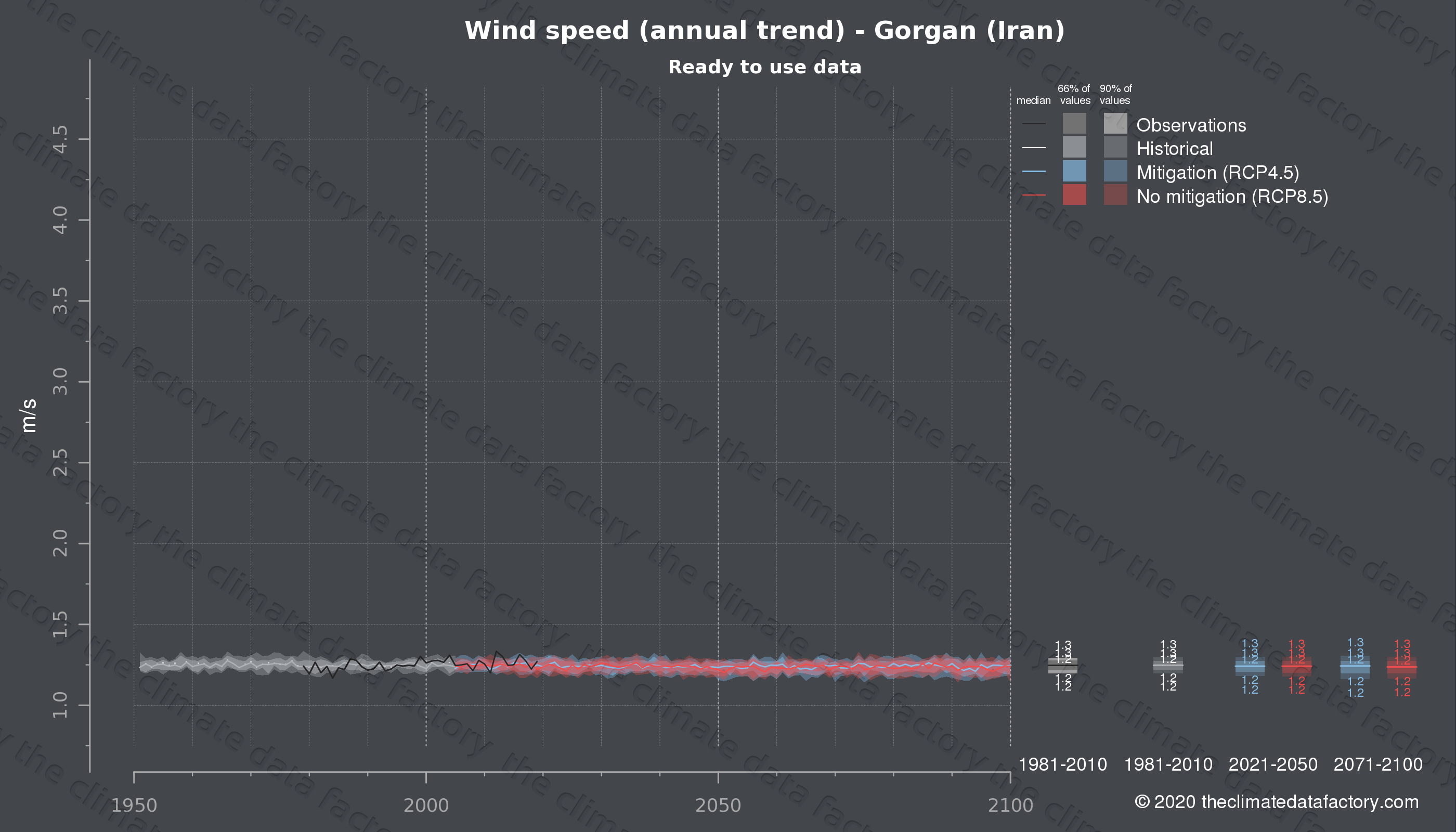 Graphic of projected wind speed for Gorgan (Iran) under two climate change mitigation policy scenarios (RCP4.5, RCP8.5). Represented climate data are processed (bias-adjusted and quality controlled) data from IPCC models. https://theclimatedatafactory.com