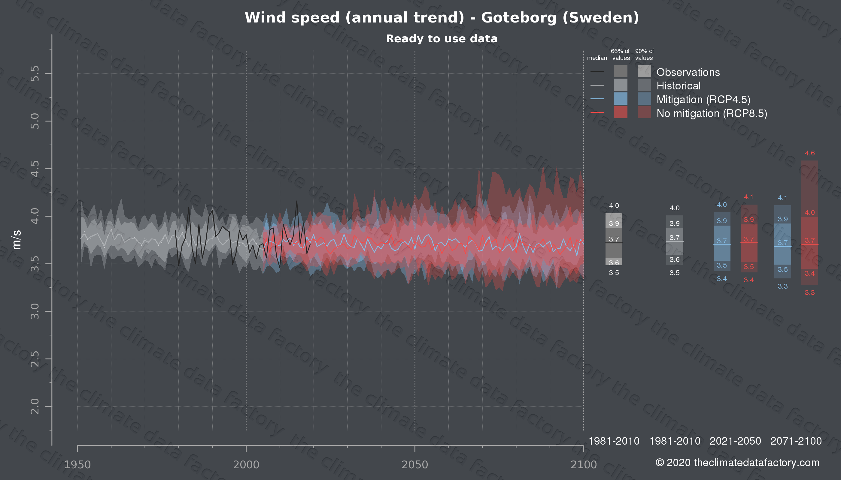Graphic of projected wind speed for Goteborg (Sweden) under two climate change mitigation policy scenarios (RCP4.5, RCP8.5). Represented climate data are processed (bias-adjusted and quality controlled) data from IPCC models. https://theclimatedatafactory.com