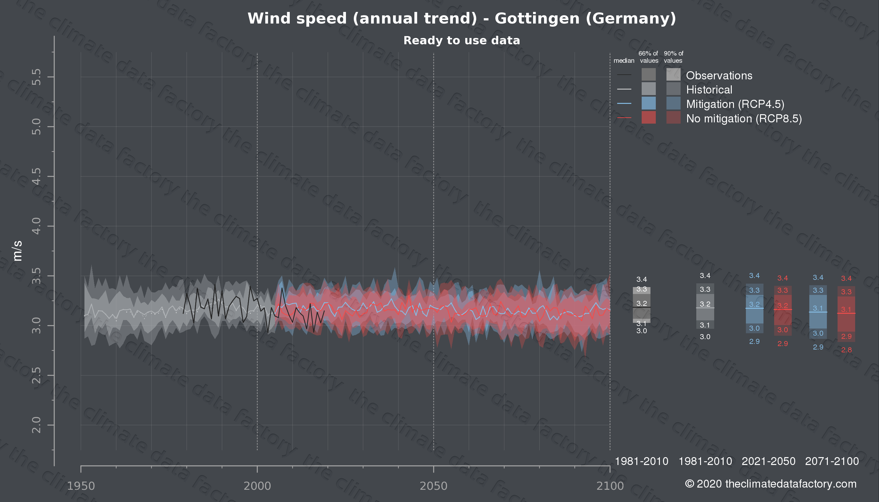 Graphic of projected wind speed for Gottingen (Germany) under two climate change mitigation policy scenarios (RCP4.5, RCP8.5). Represented climate data are processed (bias-adjusted and quality controlled) data from IPCC models. https://theclimatedatafactory.com