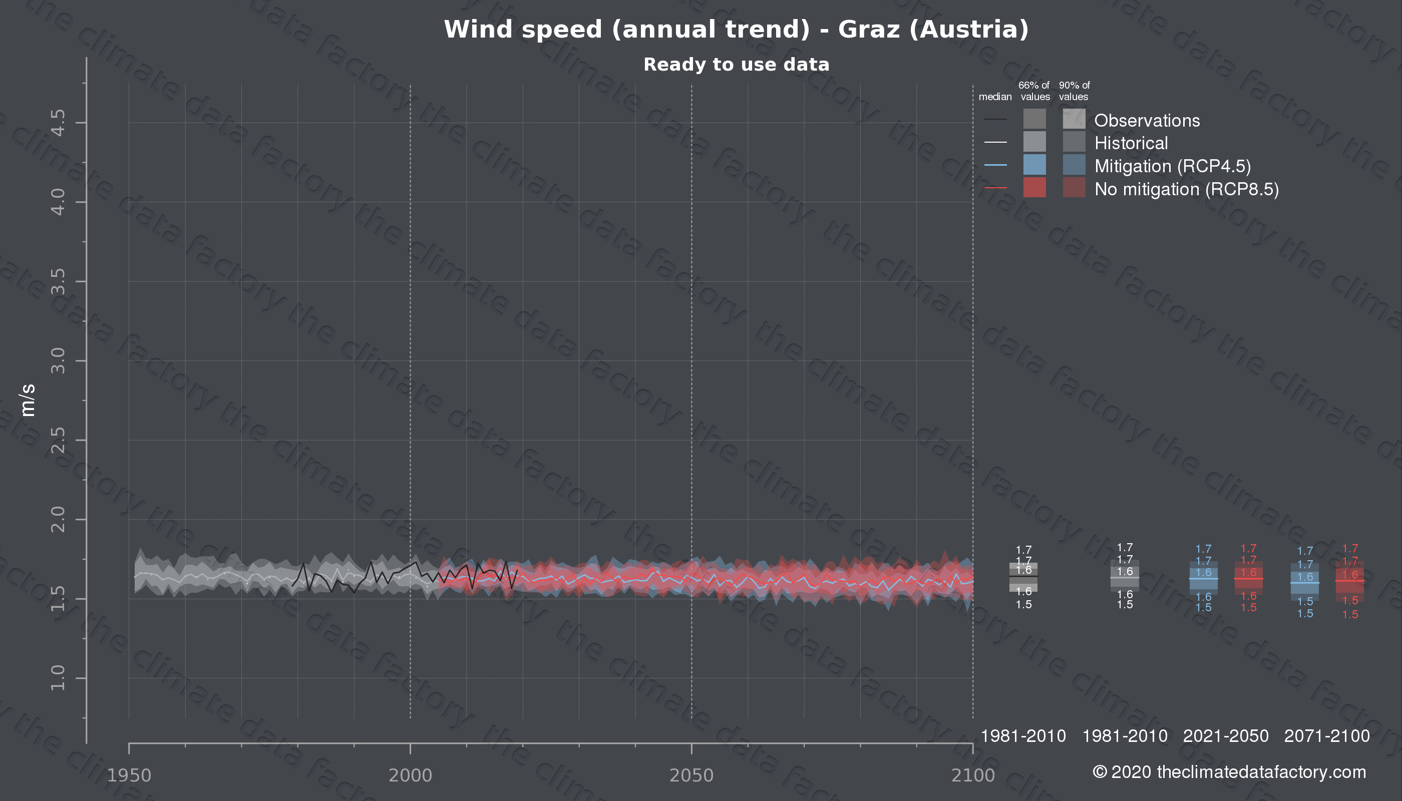 Graphic of projected wind speed for Graz (Austria) under two climate change mitigation policy scenarios (RCP4.5, RCP8.5). Represented climate data are processed (bias-adjusted and quality controlled) data from IPCC models. https://theclimatedatafactory.com