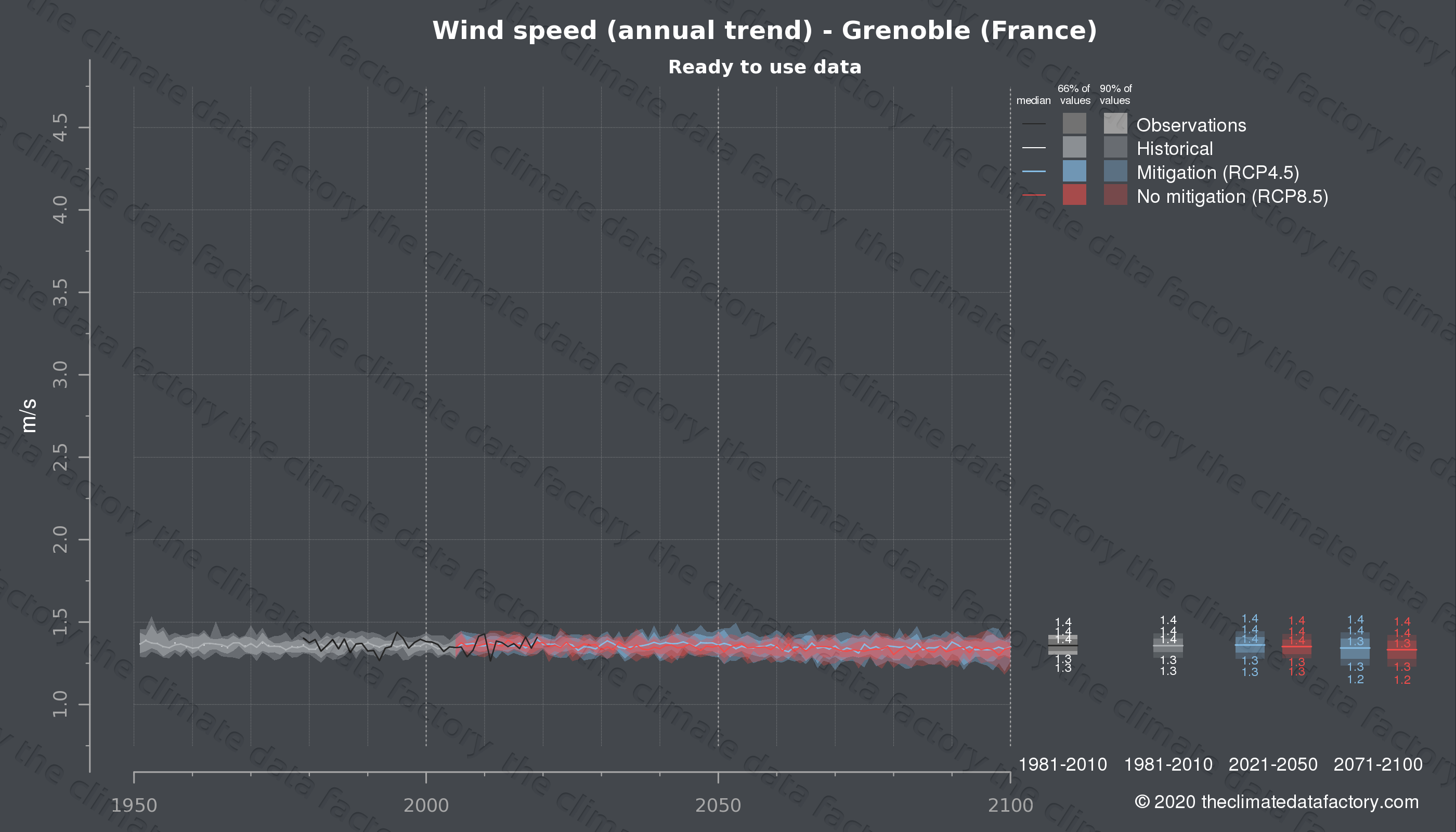 Graphic of projected wind speed for Grenoble (France) under two climate change mitigation policy scenarios (RCP4.5, RCP8.5). Represented climate data are processed (bias-adjusted and quality controlled) data from IPCC models. https://theclimatedatafactory.com
