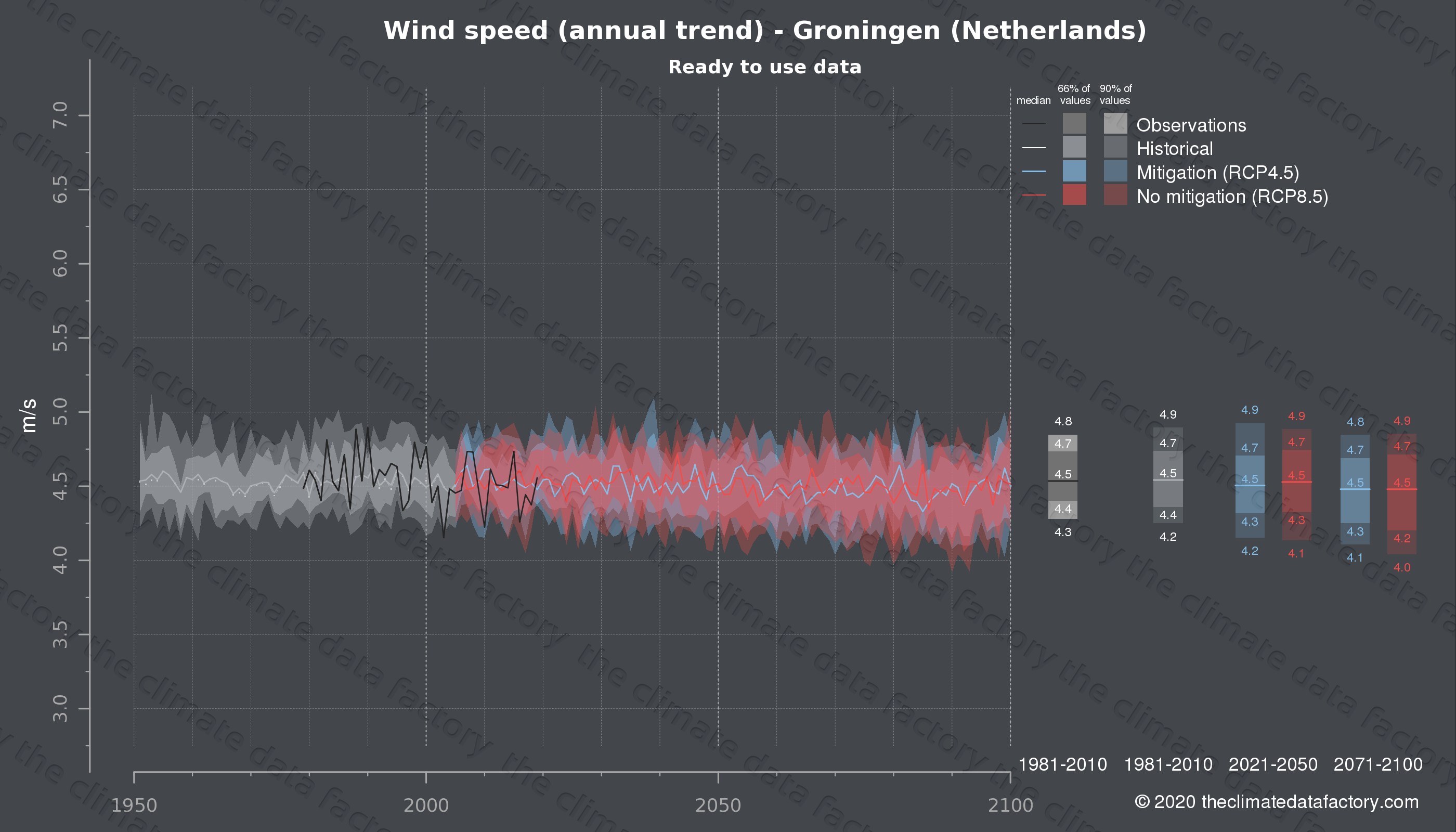 Graphic of projected wind speed for Groningen (Netherlands) under two climate change mitigation policy scenarios (RCP4.5, RCP8.5). Represented climate data are processed (bias-adjusted and quality controlled) data from IPCC models. https://theclimatedatafactory.com