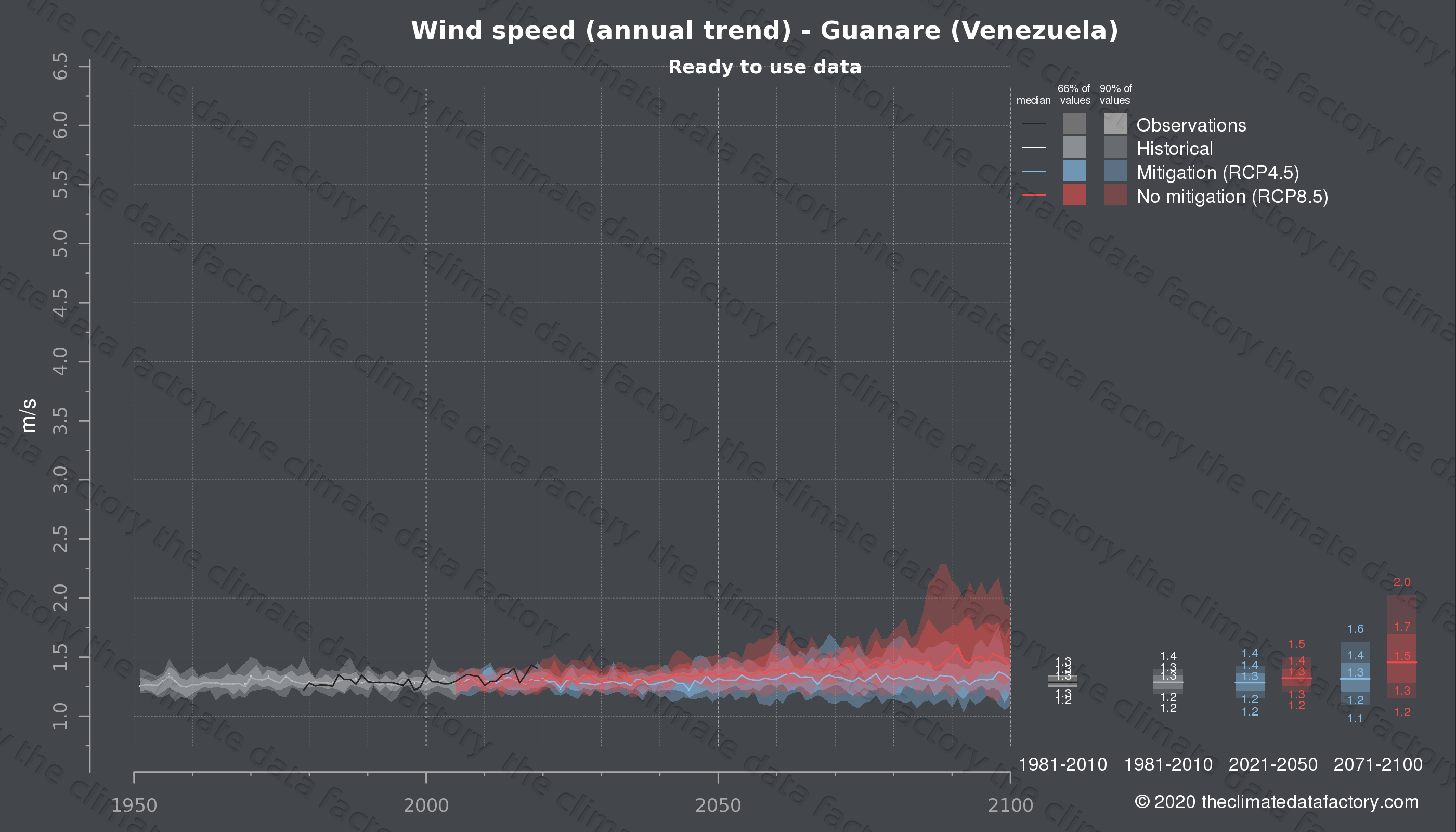 Graphic of projected wind speed for Guanare (Venezuela) under two climate change mitigation policy scenarios (RCP4.5, RCP8.5). Represented climate data are processed (bias-adjusted and quality controlled) data from IPCC models. https://theclimatedatafactory.com