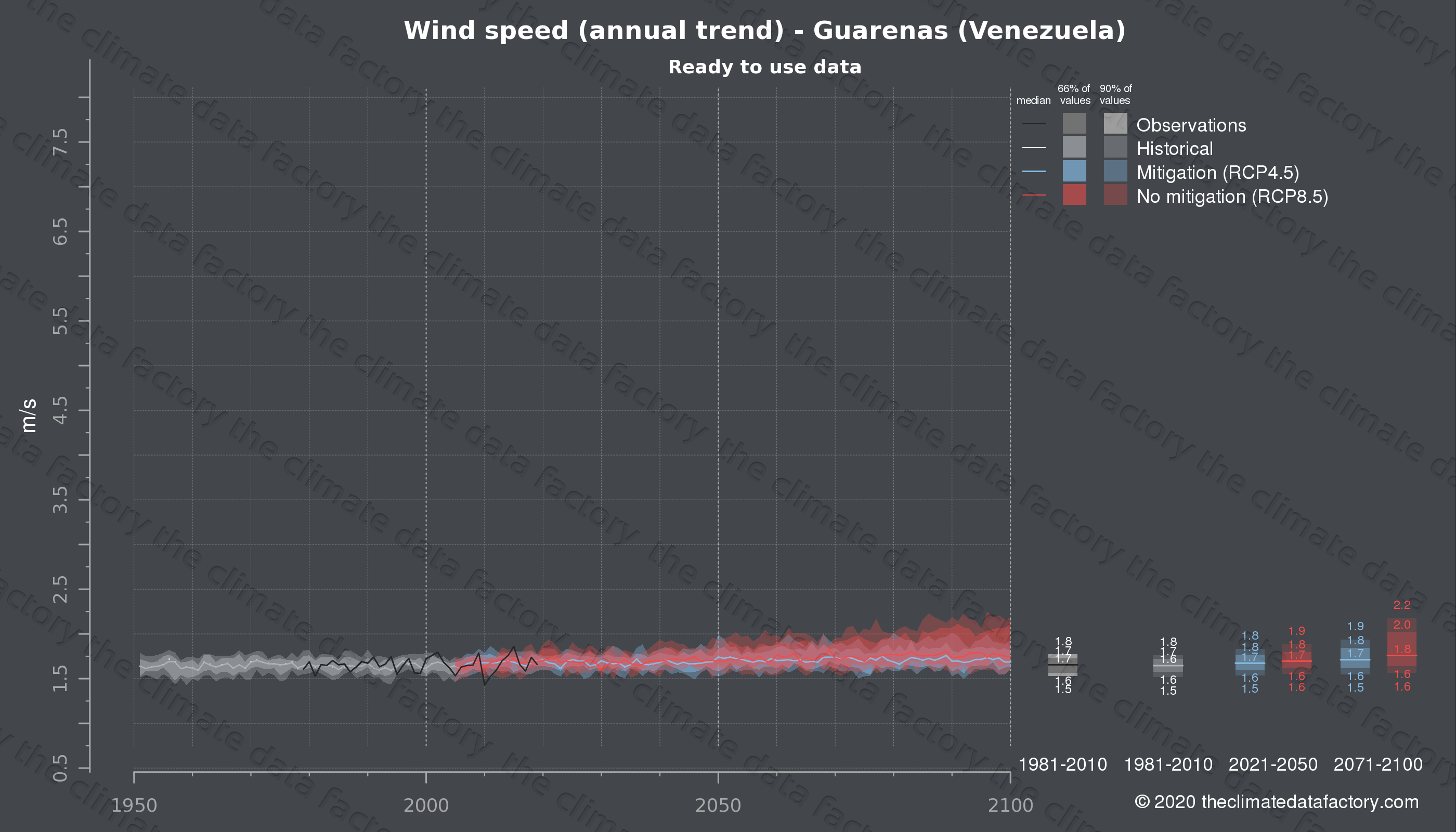 Graphic of projected wind speed for Guarenas (Venezuela) under two climate change mitigation policy scenarios (RCP4.5, RCP8.5). Represented climate data are processed (bias-adjusted and quality controlled) data from IPCC models. https://theclimatedatafactory.com