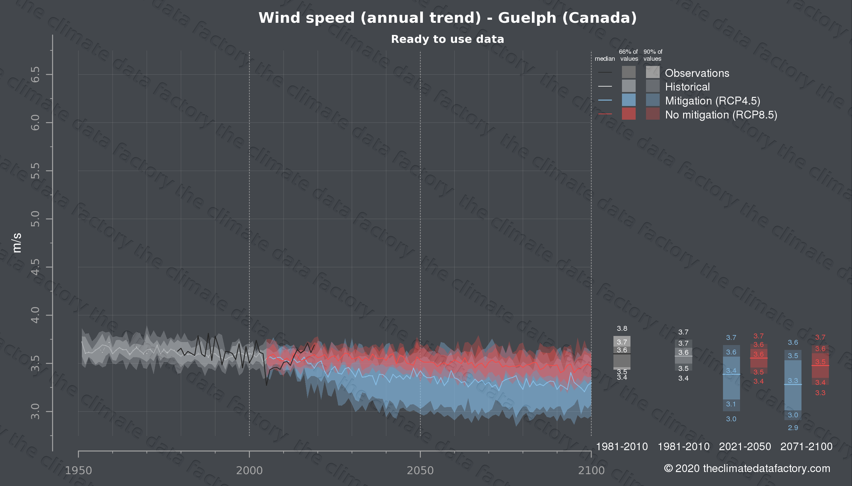 Graphic of projected wind speed for Guelph (Canada) under two climate change mitigation policy scenarios (RCP4.5, RCP8.5). Represented climate data are processed (bias-adjusted and quality controlled) data from IPCC models. https://theclimatedatafactory.com