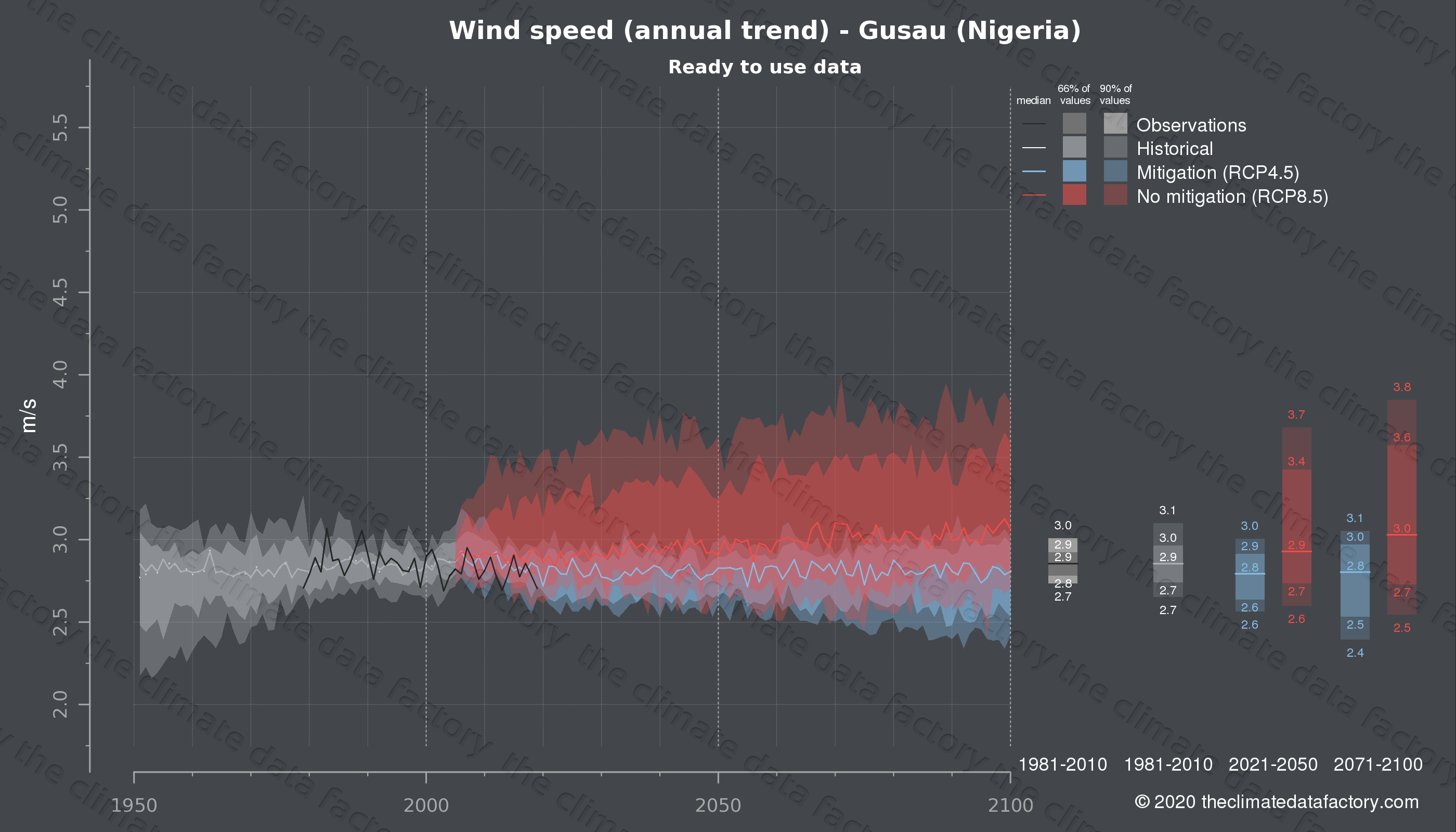 Graphic of projected wind speed for Gusau (Nigeria) under two climate change mitigation policy scenarios (RCP4.5, RCP8.5). Represented climate data are processed (bias-adjusted and quality controlled) data from IPCC models. https://theclimatedatafactory.com