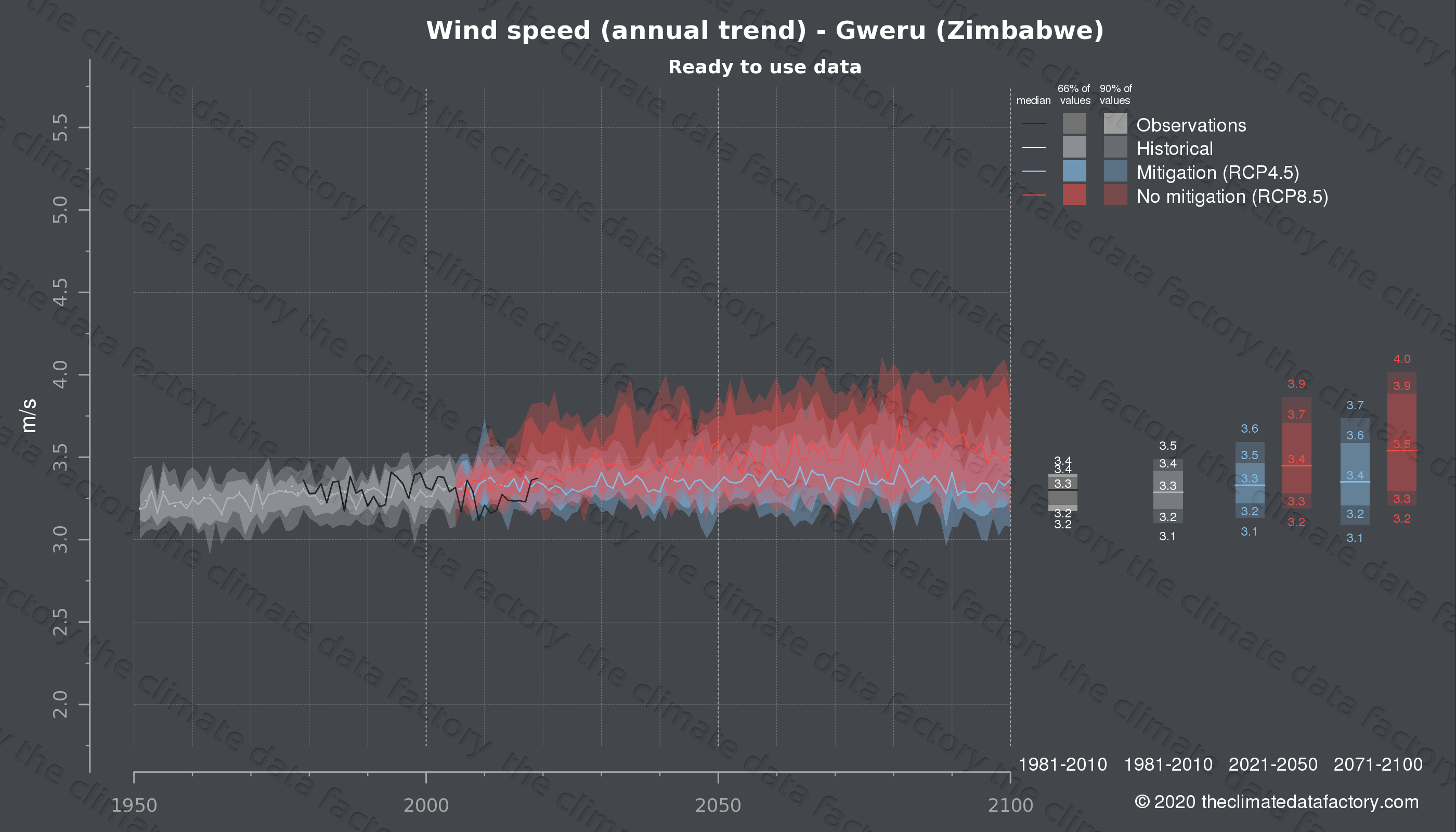 Graphic of projected wind speed for Gweru (Zimbabwe) under two climate change mitigation policy scenarios (RCP4.5, RCP8.5). Represented climate data are processed (bias-adjusted and quality controlled) data from IPCC models. https://theclimatedatafactory.com