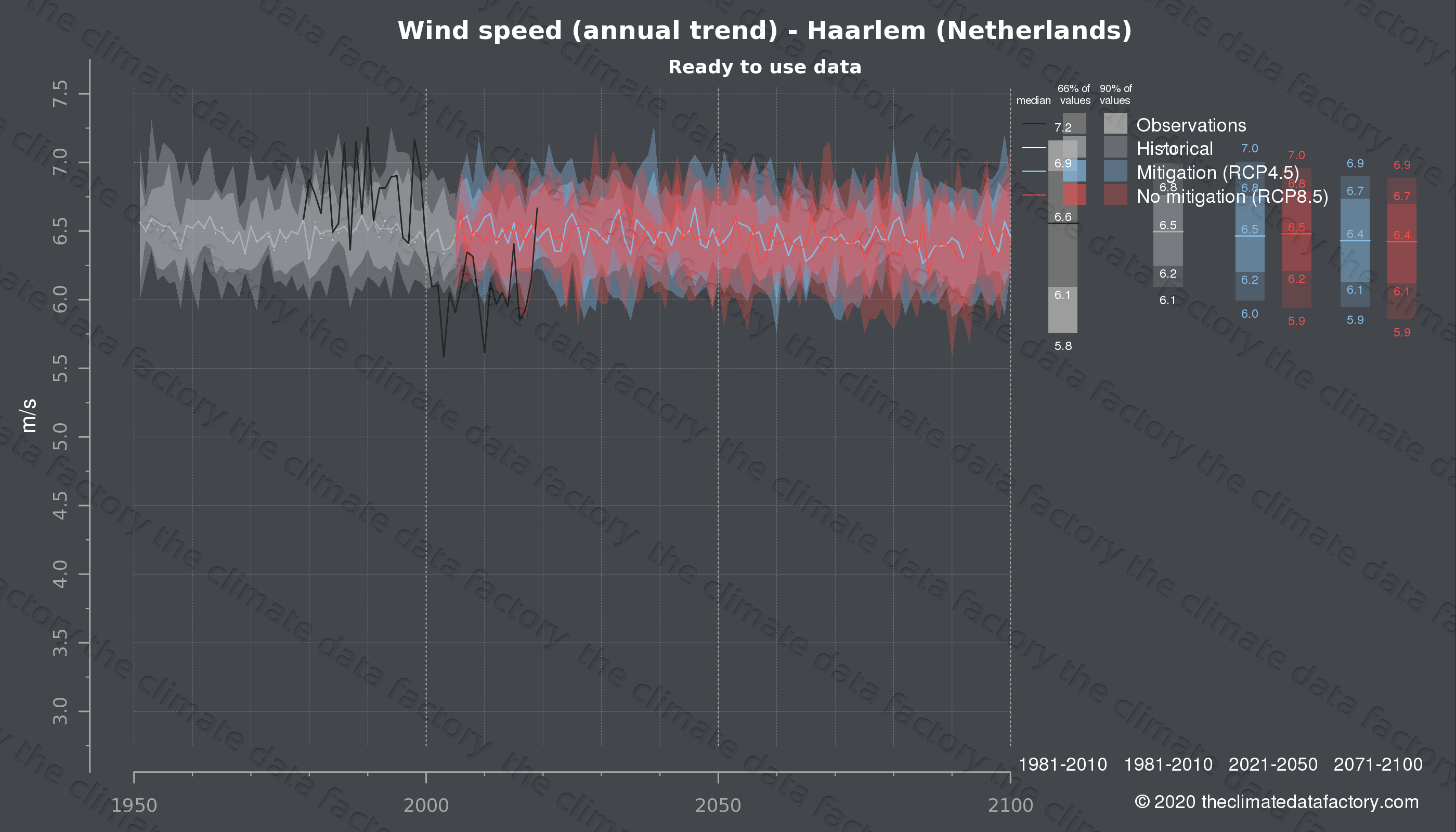 Graphic of projected wind speed for Haarlem (Netherlands) under two climate change mitigation policy scenarios (RCP4.5, RCP8.5). Represented climate data are processed (bias-adjusted and quality controlled) data from IPCC models. https://theclimatedatafactory.com