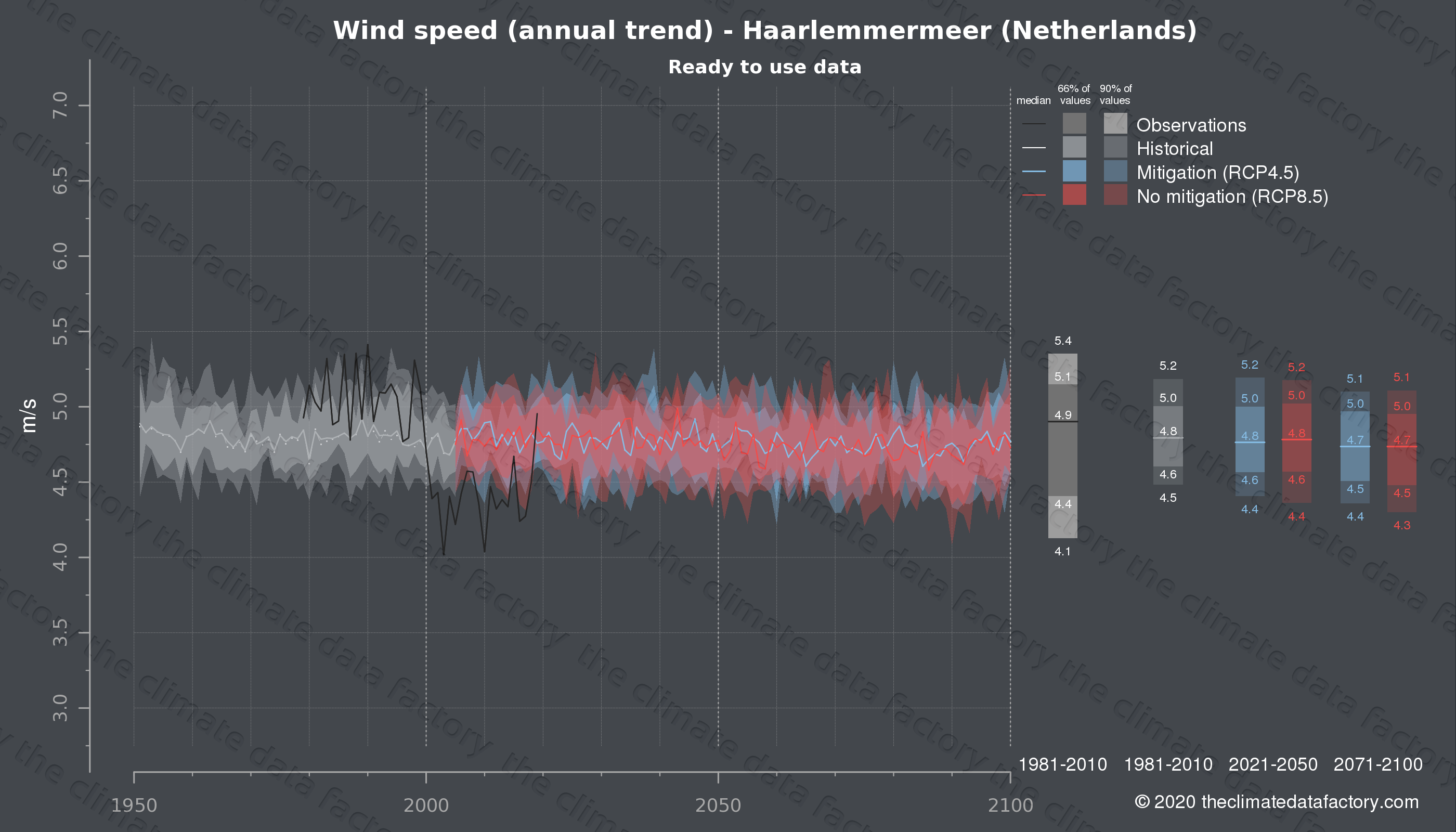 Graphic of projected wind speed for Haarlemmermeer (Netherlands) under two climate change mitigation policy scenarios (RCP4.5, RCP8.5). Represented climate data are processed (bias-adjusted and quality controlled) data from IPCC models. https://theclimatedatafactory.com