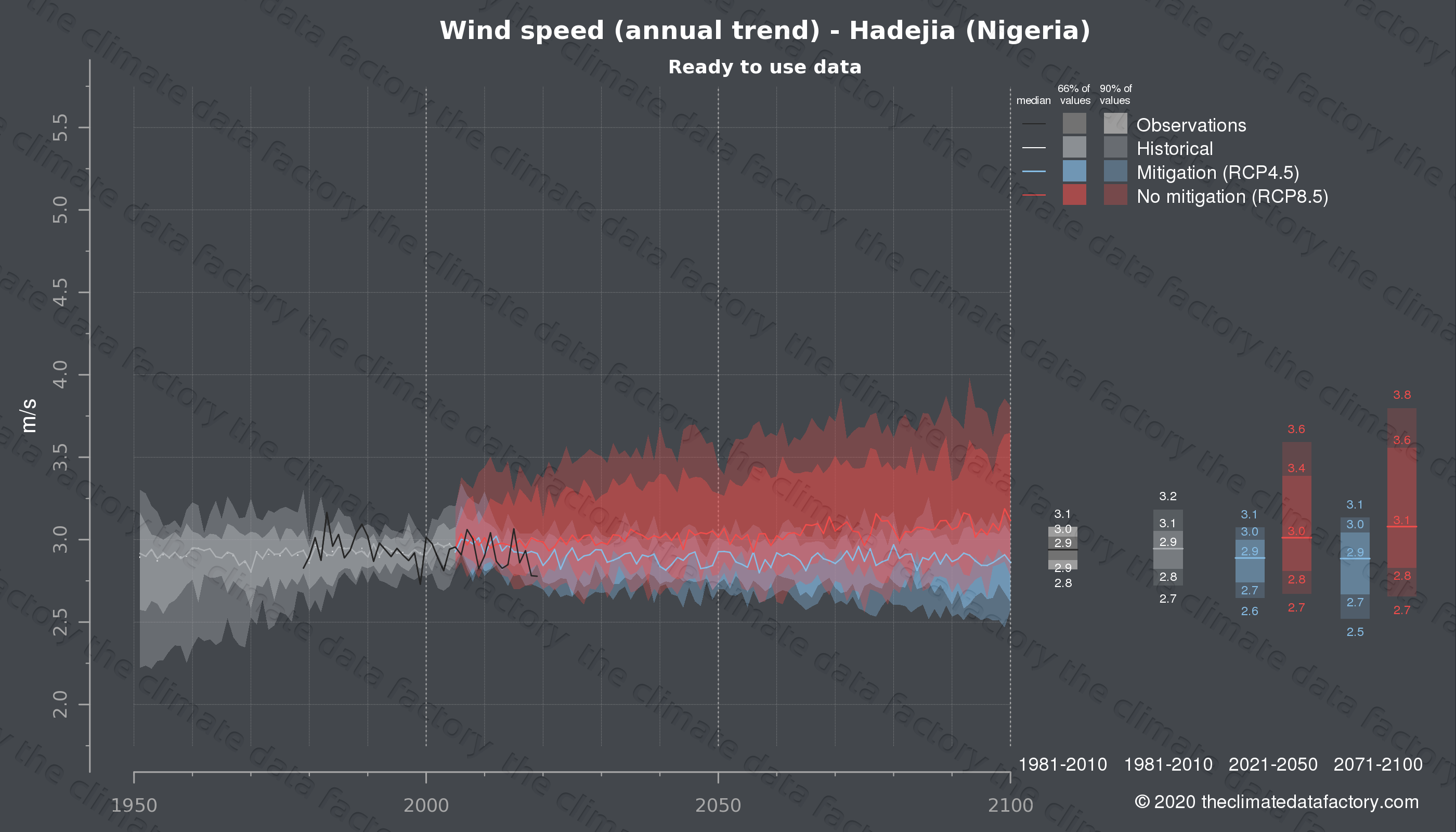 Graphic of projected wind speed for Hadejia (Nigeria) under two climate change mitigation policy scenarios (RCP4.5, RCP8.5). Represented climate data are processed (bias-adjusted and quality controlled) data from IPCC models. https://theclimatedatafactory.com