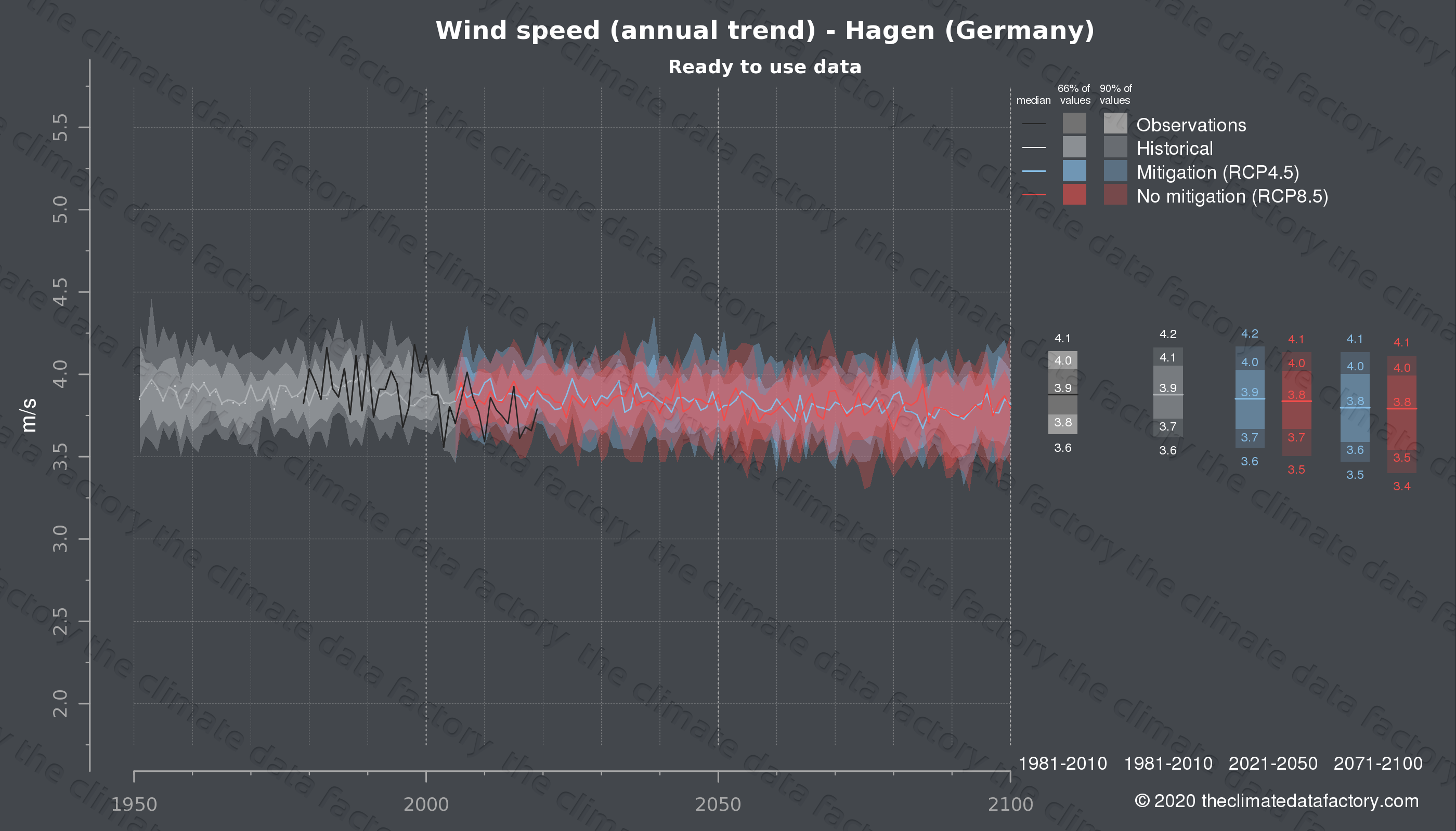 Graphic of projected wind speed for Hagen (Germany) under two climate change mitigation policy scenarios (RCP4.5, RCP8.5). Represented climate data are processed (bias-adjusted and quality controlled) data from IPCC models. https://theclimatedatafactory.com