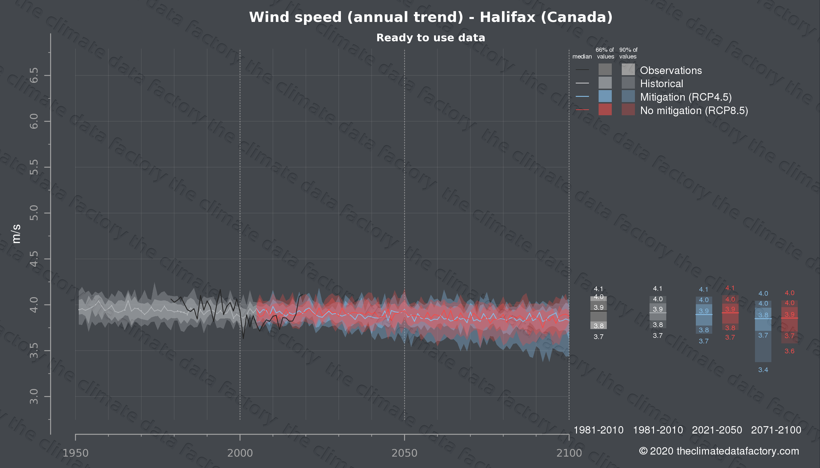 Graphic of projected wind speed for Halifax (Canada) under two climate change mitigation policy scenarios (RCP4.5, RCP8.5). Represented climate data are processed (bias-adjusted and quality controlled) data from IPCC models. https://theclimatedatafactory.com