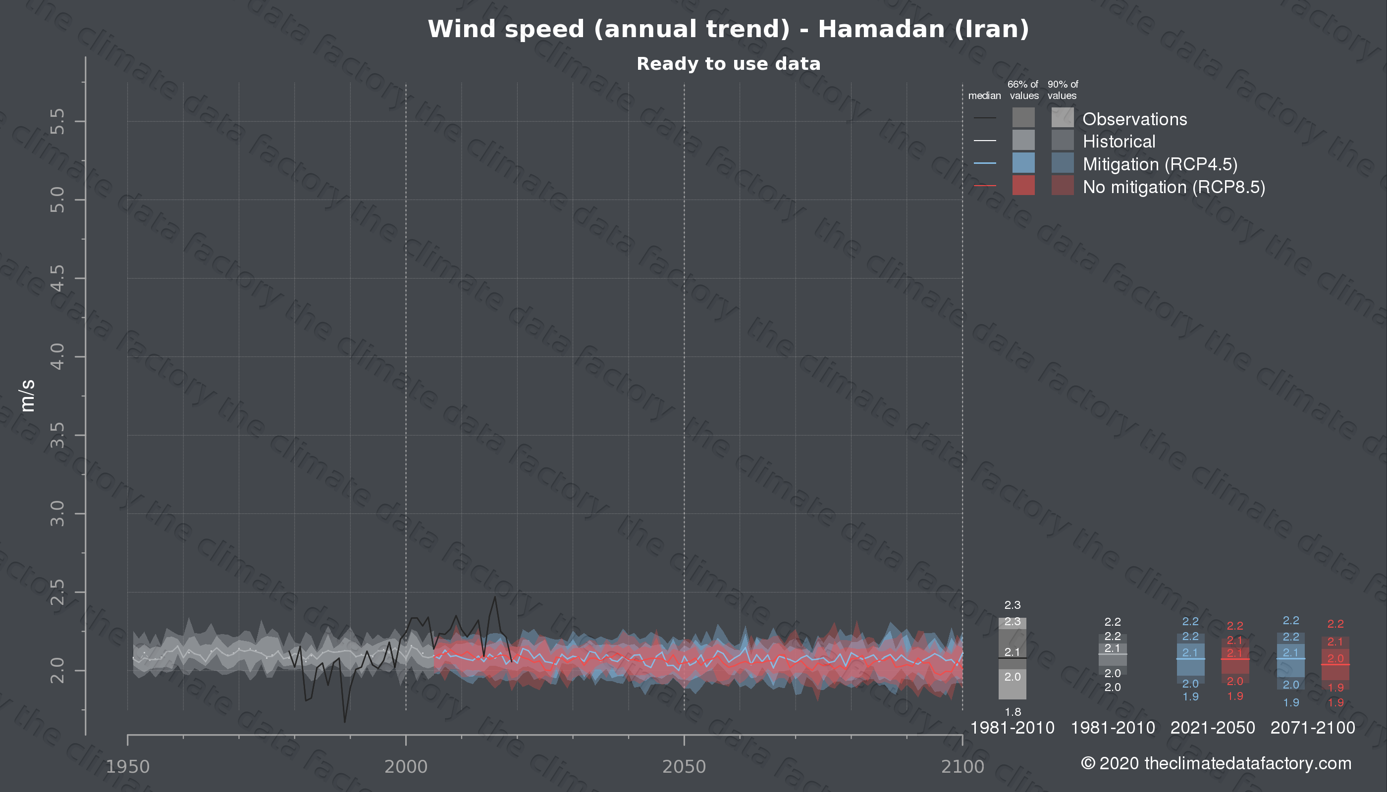Graphic of projected wind speed for Hamadan (Iran) under two climate change mitigation policy scenarios (RCP4.5, RCP8.5). Represented climate data are processed (bias-adjusted and quality controlled) data from IPCC models. https://theclimatedatafactory.com
