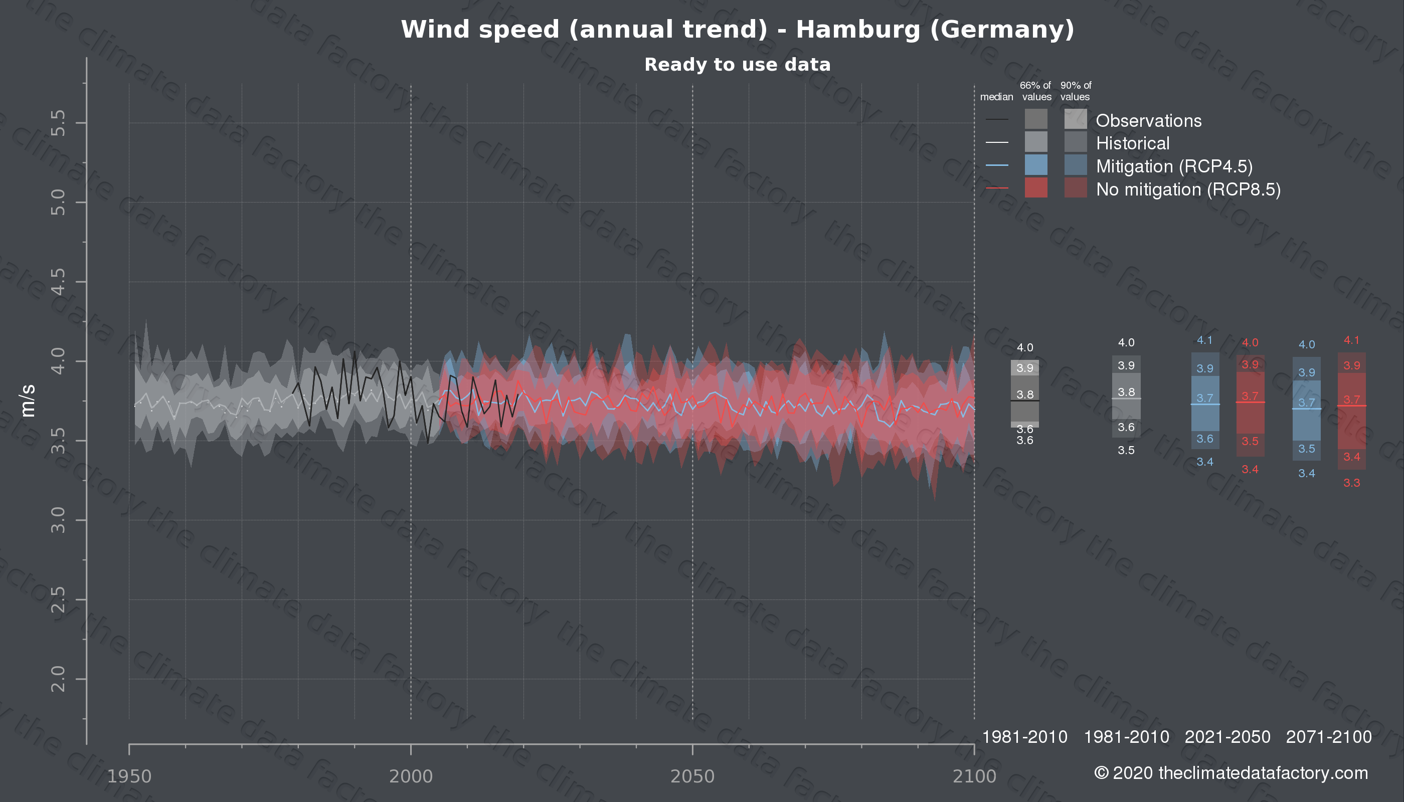 Graphic of projected wind speed for Hamburg (Germany) under two climate change mitigation policy scenarios (RCP4.5, RCP8.5). Represented climate data are processed (bias-adjusted and quality controlled) data from IPCC models. https://theclimatedatafactory.com