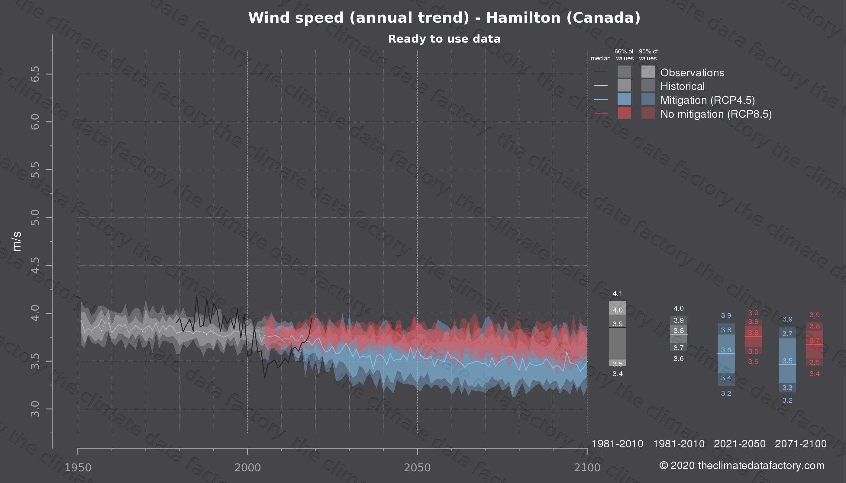 Graphic of projected wind speed for Hamilton (Canada) under two climate change mitigation policy scenarios (RCP4.5, RCP8.5). Represented climate data are processed (bias-adjusted and quality controlled) data from IPCC models. https://theclimatedatafactory.com