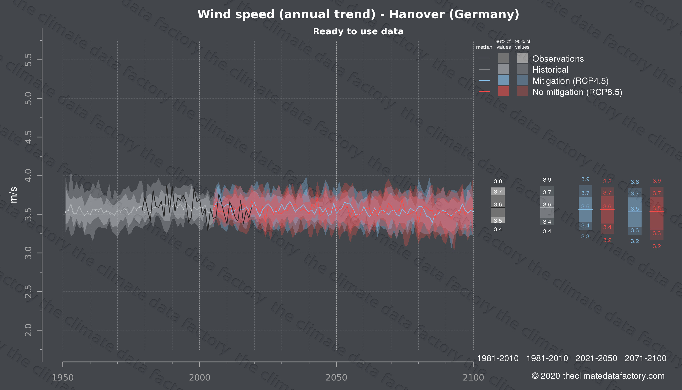 Graphic of projected wind speed for Hanover (Germany) under two climate change mitigation policy scenarios (RCP4.5, RCP8.5). Represented climate data are processed (bias-adjusted and quality controlled) data from IPCC models. https://theclimatedatafactory.com