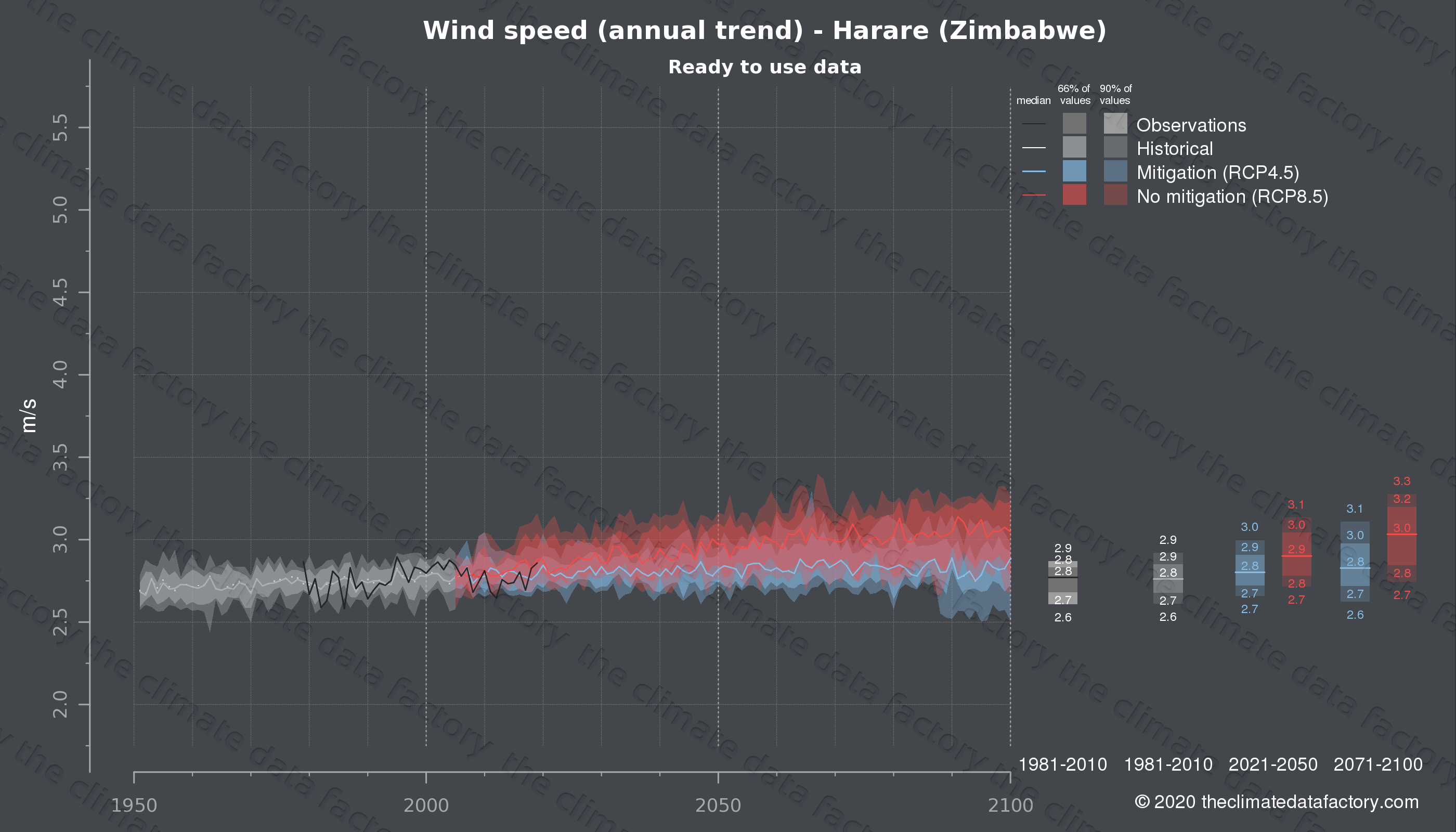Graphic of projected wind speed for Harare (Zimbabwe) under two climate change mitigation policy scenarios (RCP4.5, RCP8.5). Represented climate data are processed (bias-adjusted and quality controlled) data from IPCC models. https://theclimatedatafactory.com
