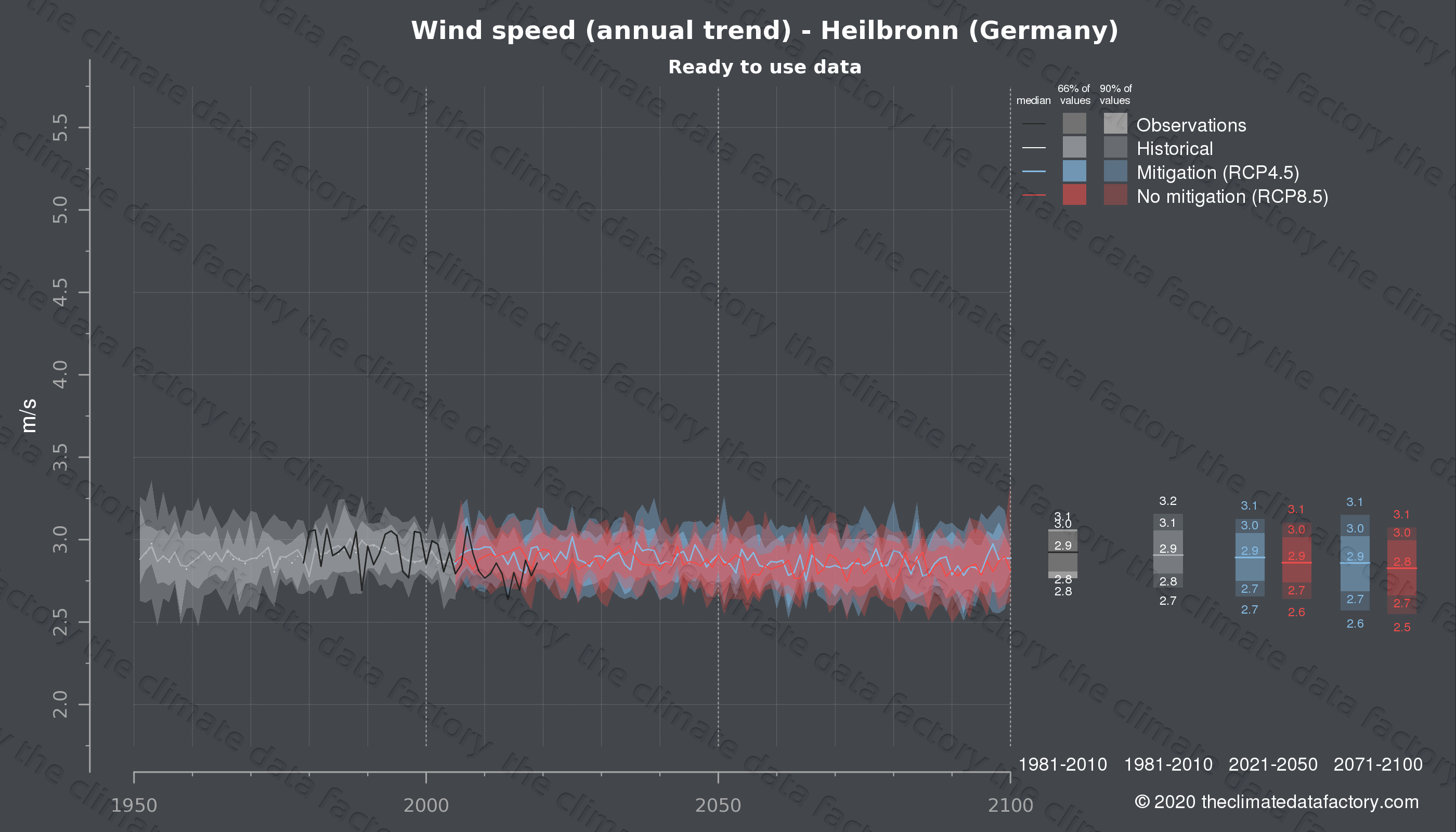 Graphic of projected wind speed for Heilbronn (Germany) under two climate change mitigation policy scenarios (RCP4.5, RCP8.5). Represented climate data are processed (bias-adjusted and quality controlled) data from IPCC models. https://theclimatedatafactory.com