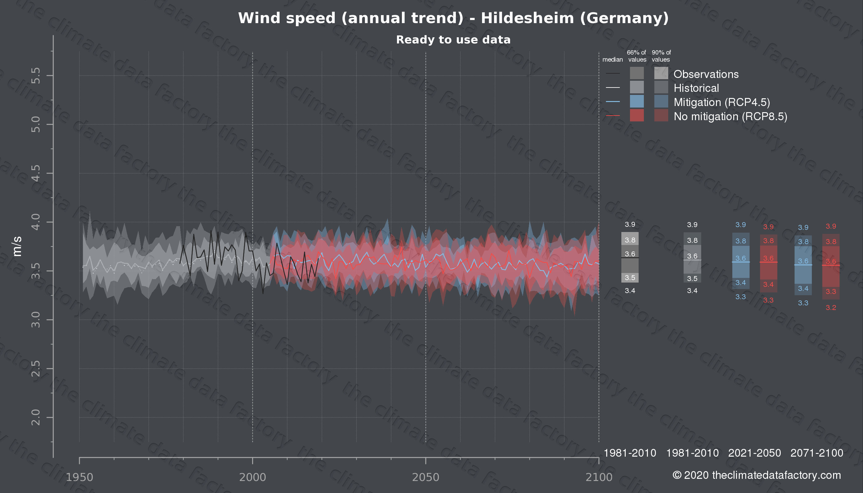 Graphic of projected wind speed for Hildesheim (Germany) under two climate change mitigation policy scenarios (RCP4.5, RCP8.5). Represented climate data are processed (bias-adjusted and quality controlled) data from IPCC models. https://theclimatedatafactory.com