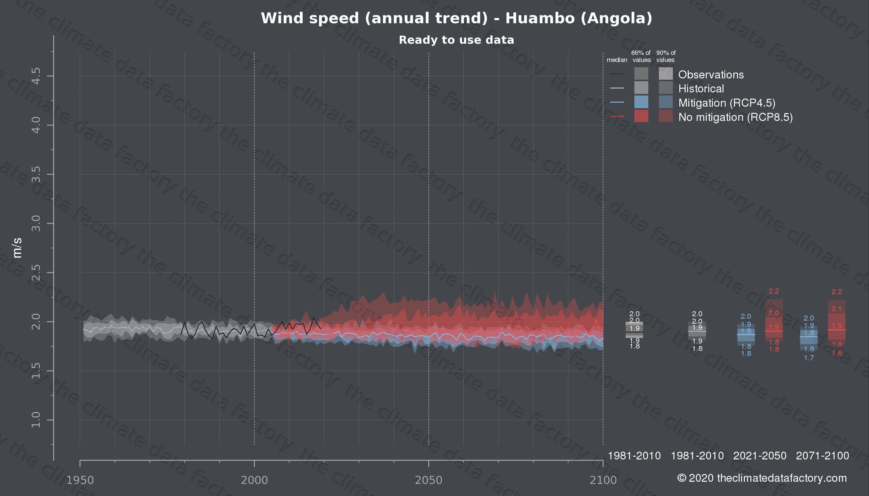 Graphic of projected wind speed for Huambo (Angola) under two climate change mitigation policy scenarios (RCP4.5, RCP8.5). Represented climate data are processed (bias-adjusted and quality controlled) data from IPCC models. https://theclimatedatafactory.com