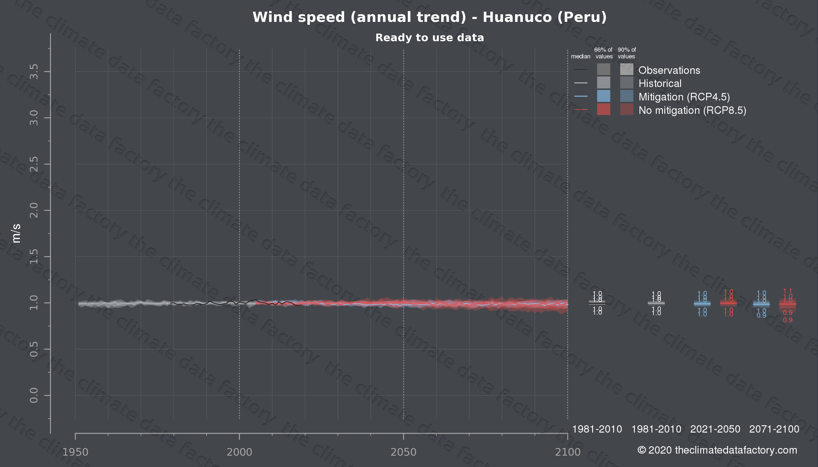 Graphic of projected wind speed for Huanuco (Peru) under two climate change mitigation policy scenarios (RCP4.5, RCP8.5). Represented climate data are processed (bias-adjusted and quality controlled) data from IPCC models. https://theclimatedatafactory.com