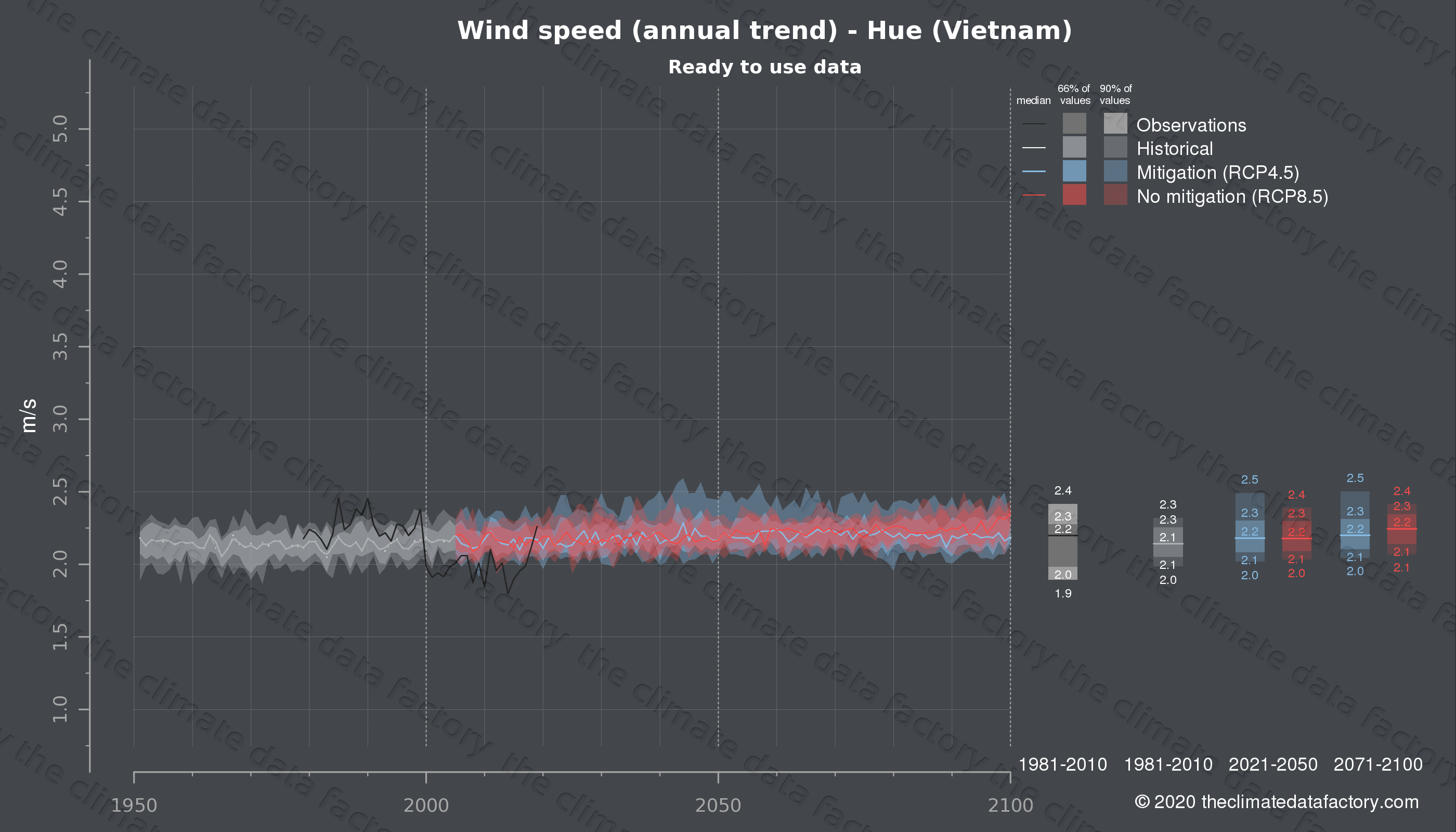 Graphic of projected wind speed for Hue (Vietnam) under two climate change mitigation policy scenarios (RCP4.5, RCP8.5). Represented climate data are processed (bias-adjusted and quality controlled) data from IPCC models. https://theclimatedatafactory.com