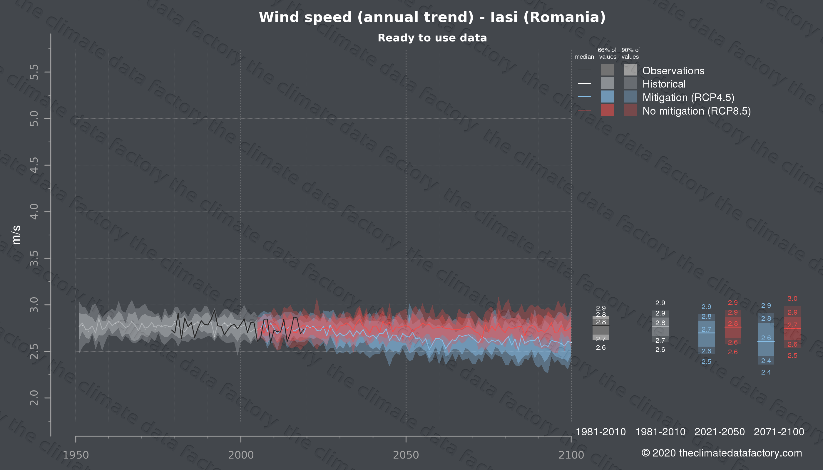 Graphic of projected wind speed for Iasi (Romania) under two climate change mitigation policy scenarios (RCP4.5, RCP8.5). Represented climate data are processed (bias-adjusted and quality controlled) data from IPCC models. https://theclimatedatafactory.com