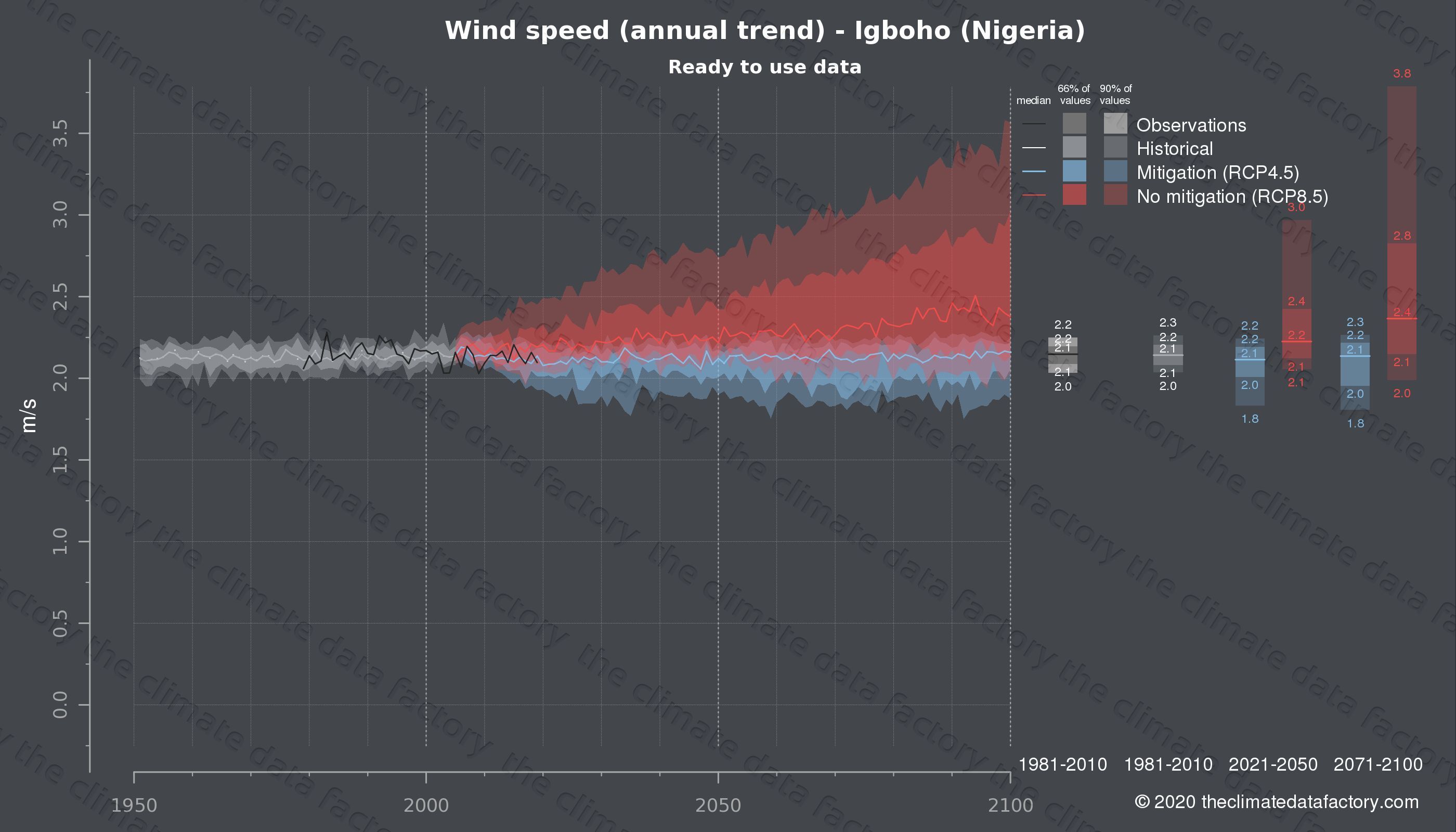 Graphic of projected wind speed for Igboho (Nigeria) under two climate change mitigation policy scenarios (RCP4.5, RCP8.5). Represented climate data are processed (bias-adjusted and quality controlled) data from IPCC models. https://theclimatedatafactory.com