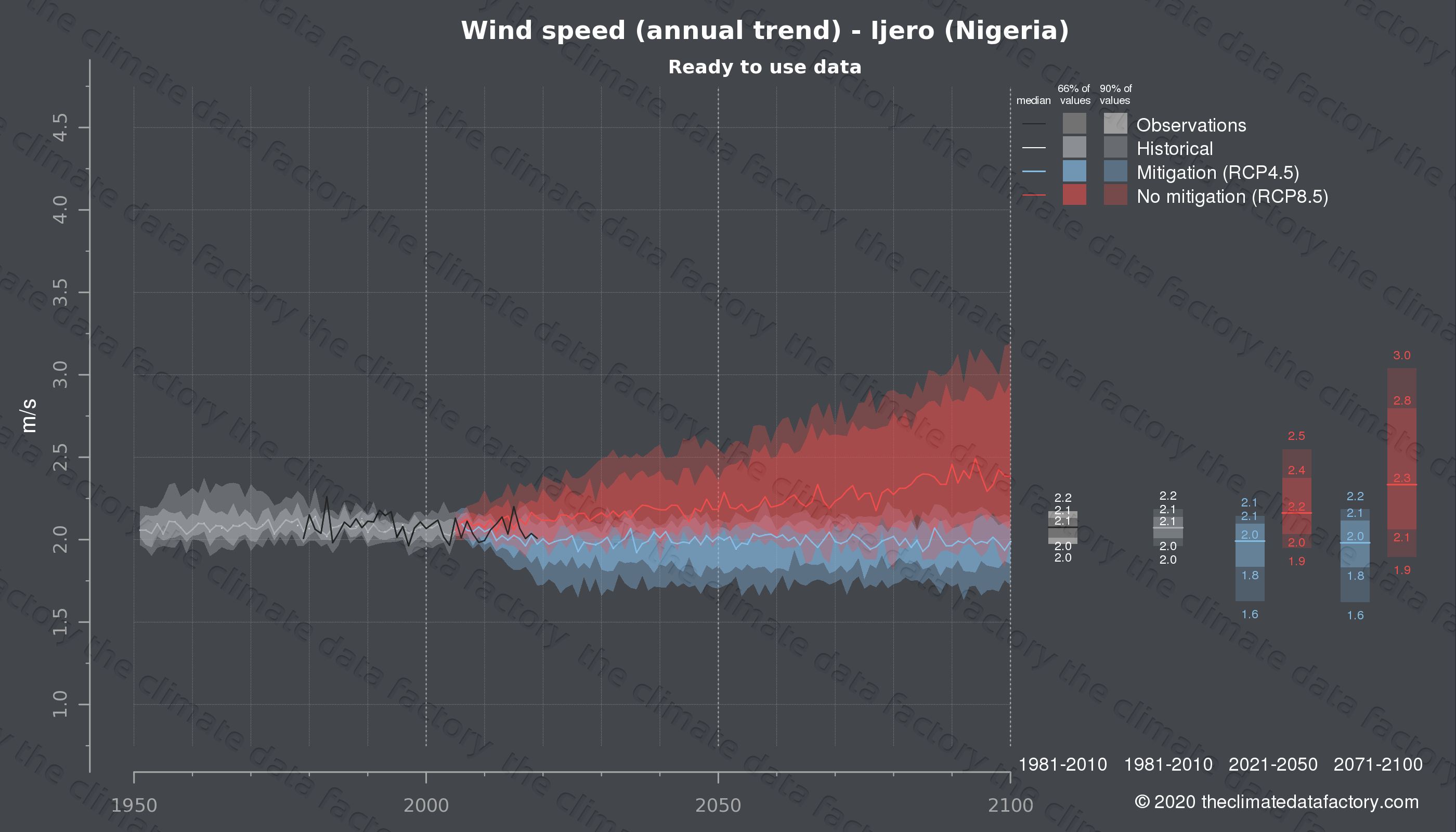 Graphic of projected wind speed for Ijero (Nigeria) under two climate change mitigation policy scenarios (RCP4.5, RCP8.5). Represented climate data are processed (bias-adjusted and quality controlled) data from IPCC models. https://theclimatedatafactory.com