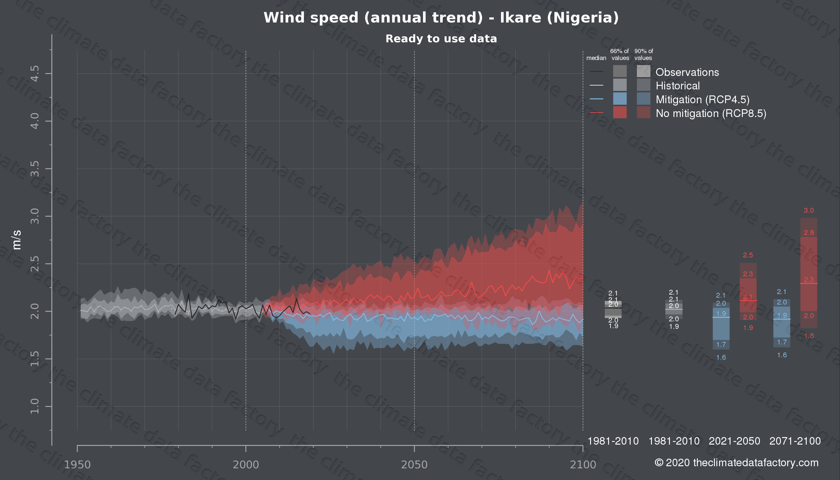 Graphic of projected wind speed for Ikare (Nigeria) under two climate change mitigation policy scenarios (RCP4.5, RCP8.5). Represented climate data are processed (bias-adjusted and quality controlled) data from IPCC models. https://theclimatedatafactory.com