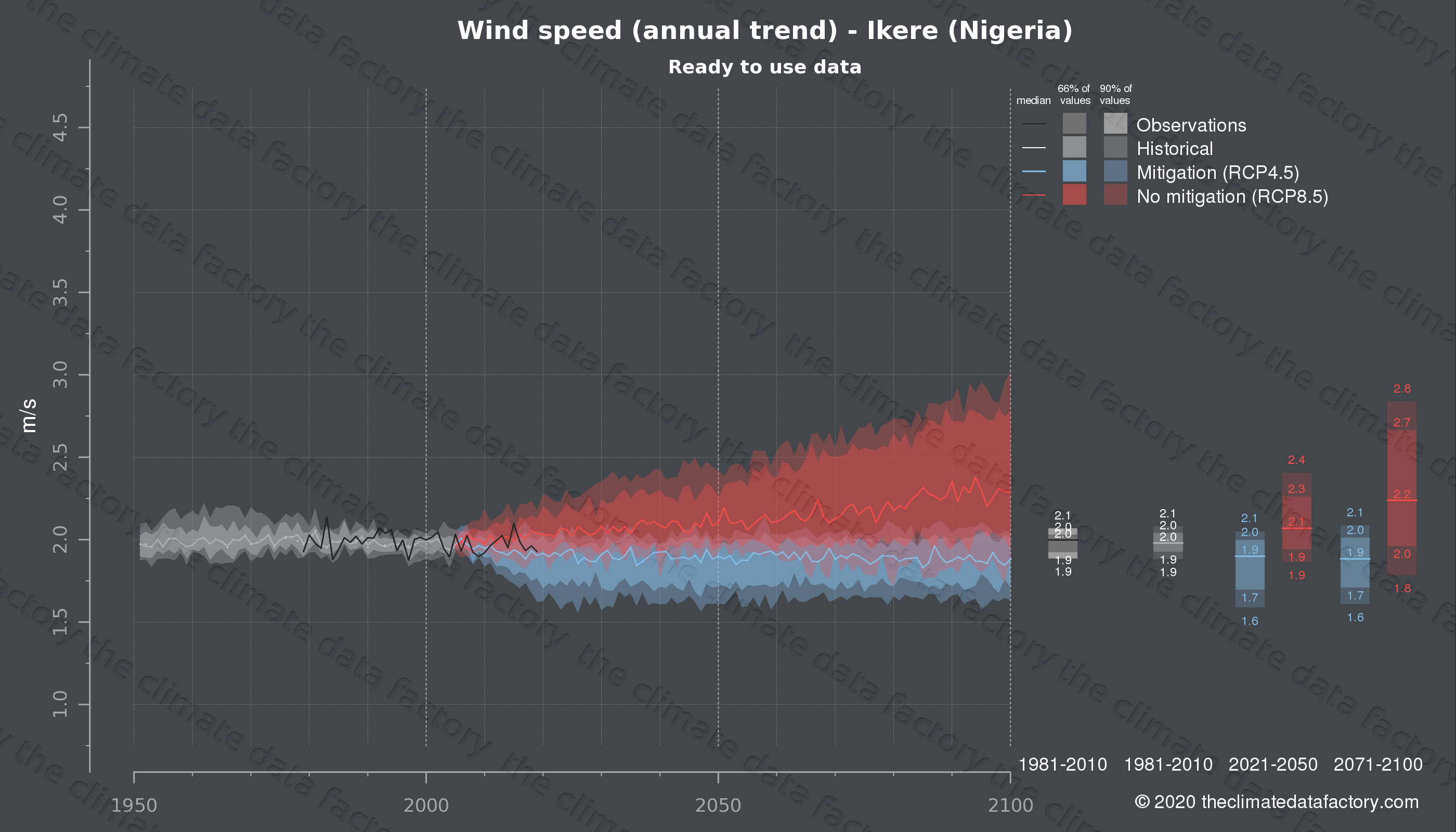 Graphic of projected wind speed for Ikere (Nigeria) under two climate change mitigation policy scenarios (RCP4.5, RCP8.5). Represented climate data are processed (bias-adjusted and quality controlled) data from IPCC models. https://theclimatedatafactory.com