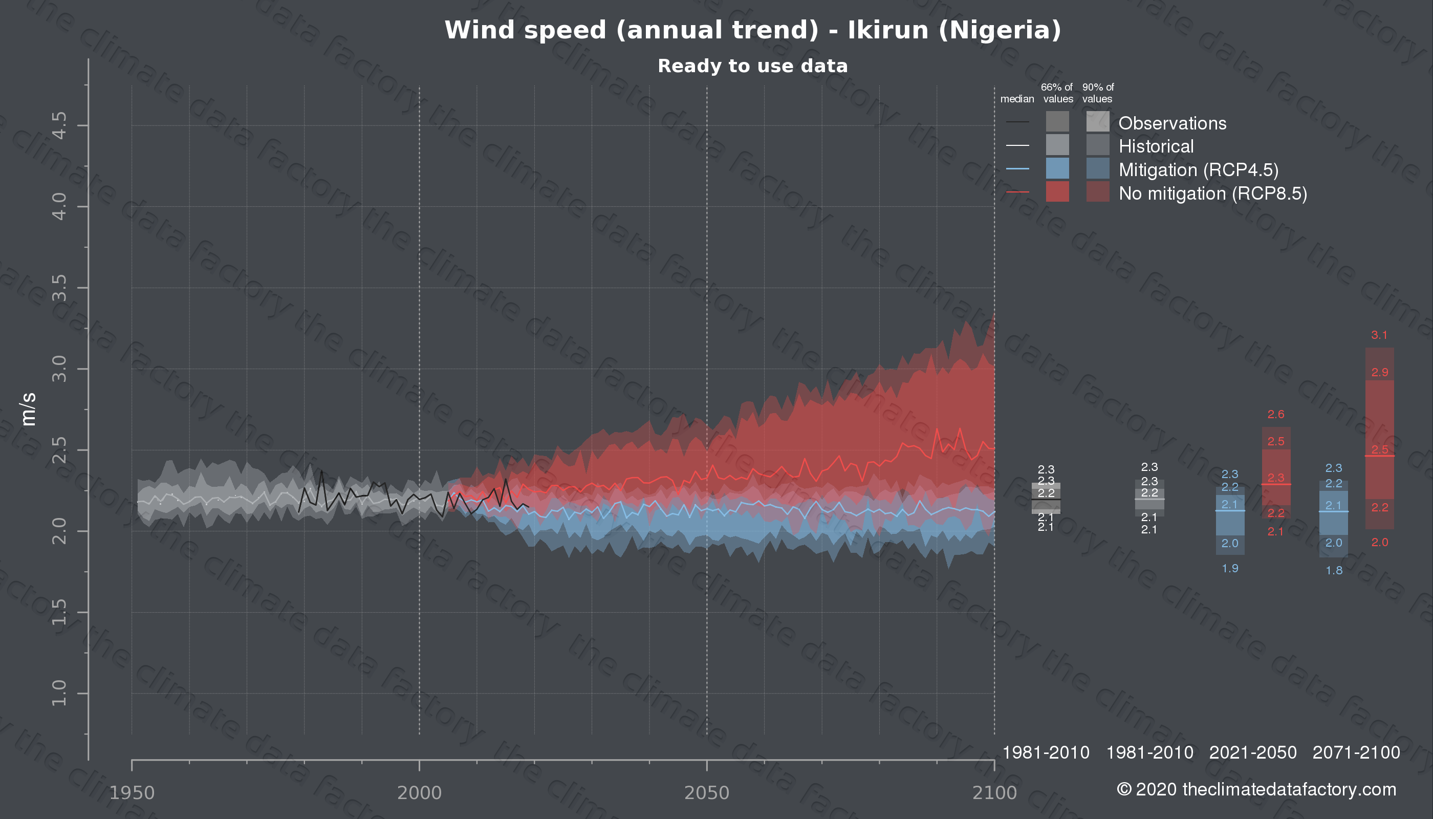 Graphic of projected wind speed for Ikirun (Nigeria) under two climate change mitigation policy scenarios (RCP4.5, RCP8.5). Represented climate data are processed (bias-adjusted and quality controlled) data from IPCC models. https://theclimatedatafactory.com