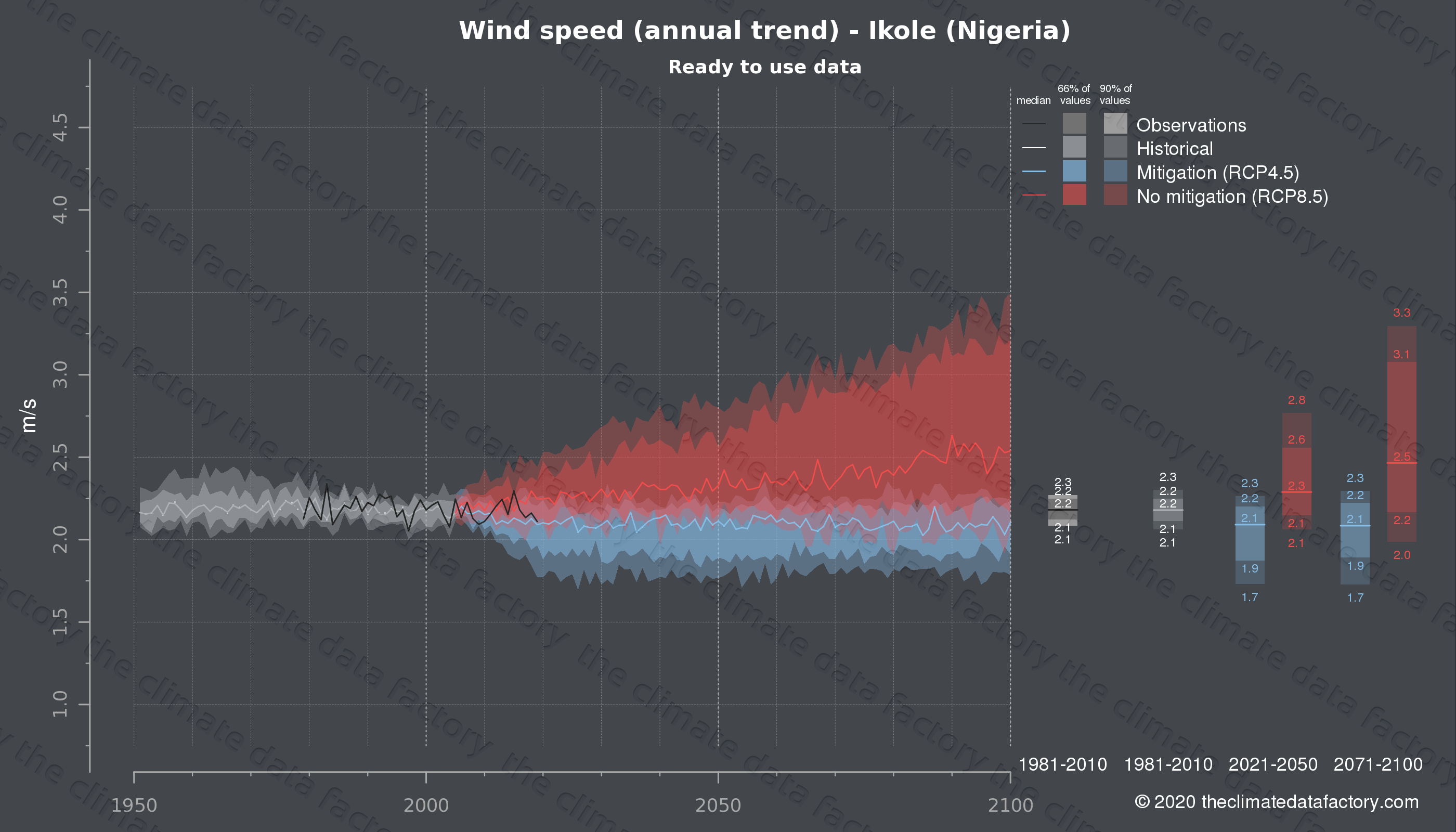 Graphic of projected wind speed for Ikole (Nigeria) under two climate change mitigation policy scenarios (RCP4.5, RCP8.5). Represented climate data are processed (bias-adjusted and quality controlled) data from IPCC models. https://theclimatedatafactory.com