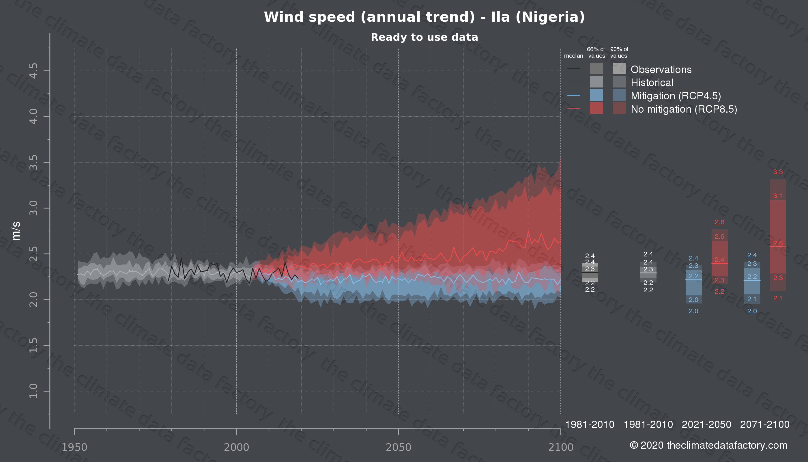 Graphic of projected wind speed for Ila (Nigeria) under two climate change mitigation policy scenarios (RCP4.5, RCP8.5). Represented climate data are processed (bias-adjusted and quality controlled) data from IPCC models. https://theclimatedatafactory.com