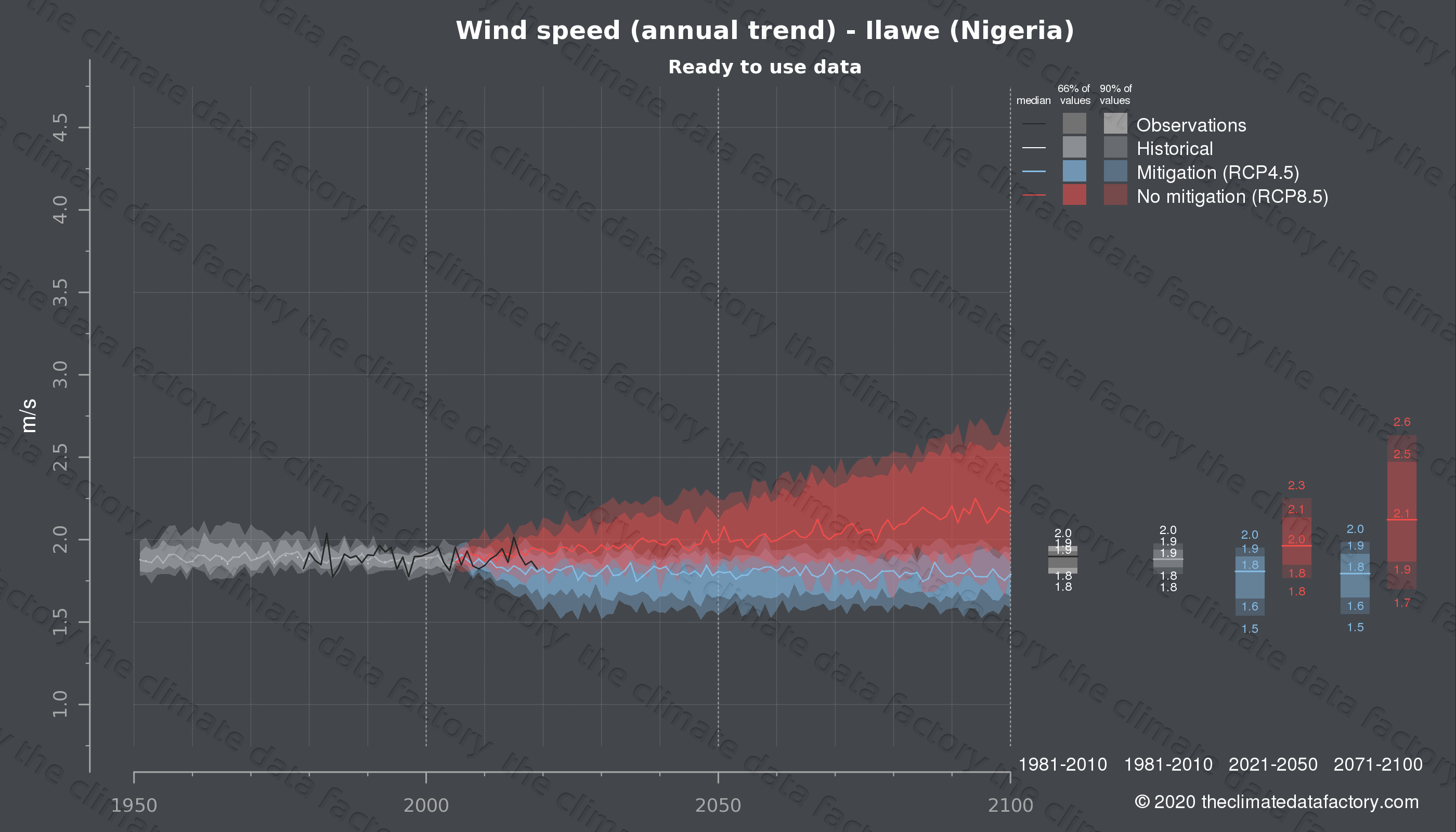 Graphic of projected wind speed for Ilawe (Nigeria) under two climate change mitigation policy scenarios (RCP4.5, RCP8.5). Represented climate data are processed (bias-adjusted and quality controlled) data from IPCC models. https://theclimatedatafactory.com