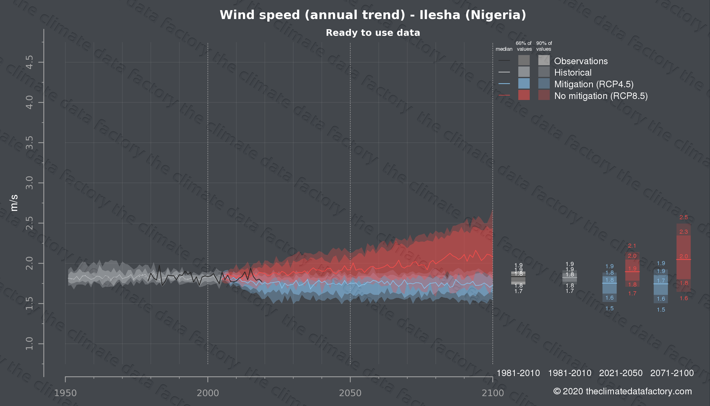 Graphic of projected wind speed for Ilesha (Nigeria) under two climate change mitigation policy scenarios (RCP4.5, RCP8.5). Represented climate data are processed (bias-adjusted and quality controlled) data from IPCC models. https://theclimatedatafactory.com