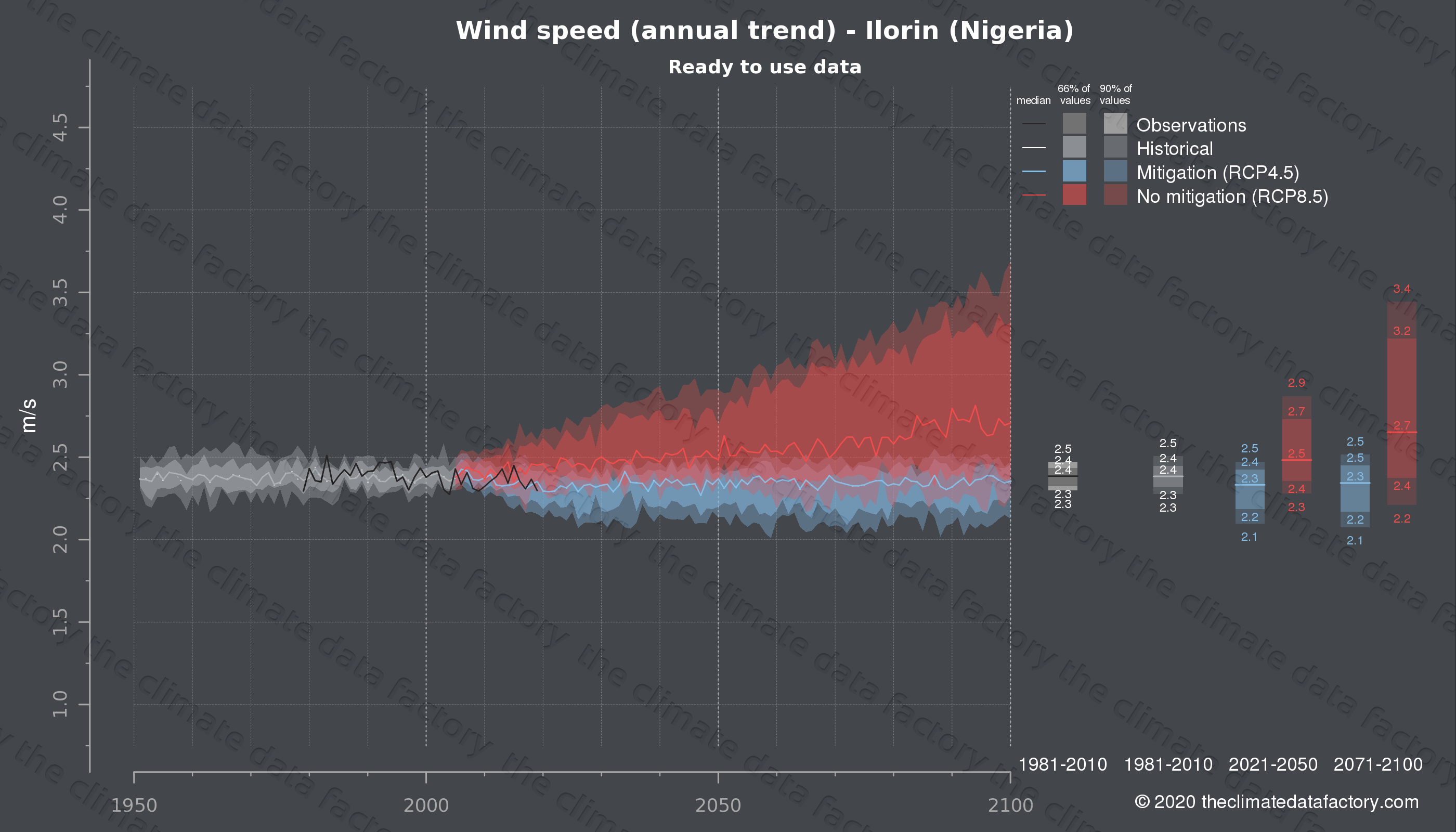 Graphic of projected wind speed for Ilorin (Nigeria) under two climate change mitigation policy scenarios (RCP4.5, RCP8.5). Represented climate data are processed (bias-adjusted and quality controlled) data from IPCC models. https://theclimatedatafactory.com