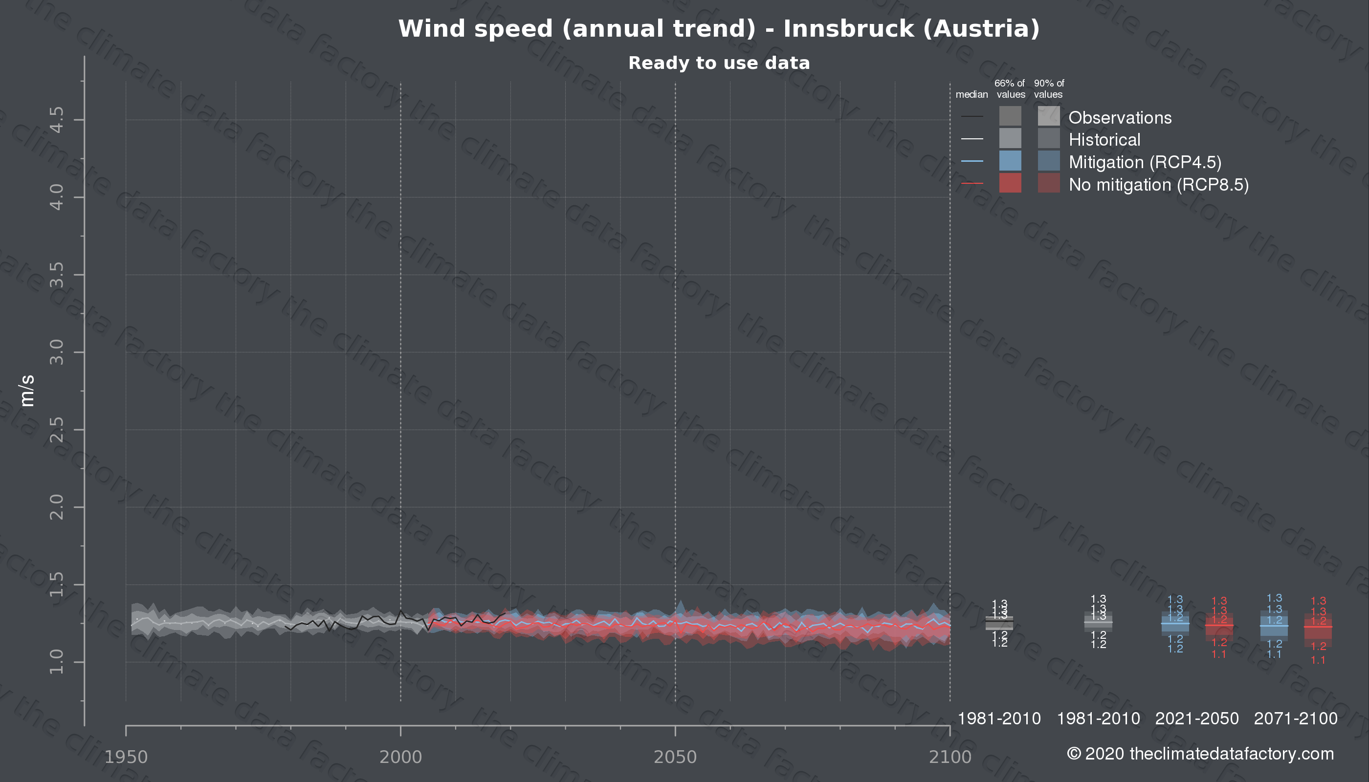 Graphic of projected wind speed for Innsbruck (Austria) under two climate change mitigation policy scenarios (RCP4.5, RCP8.5). Represented climate data are processed (bias-adjusted and quality controlled) data from IPCC models. https://theclimatedatafactory.com