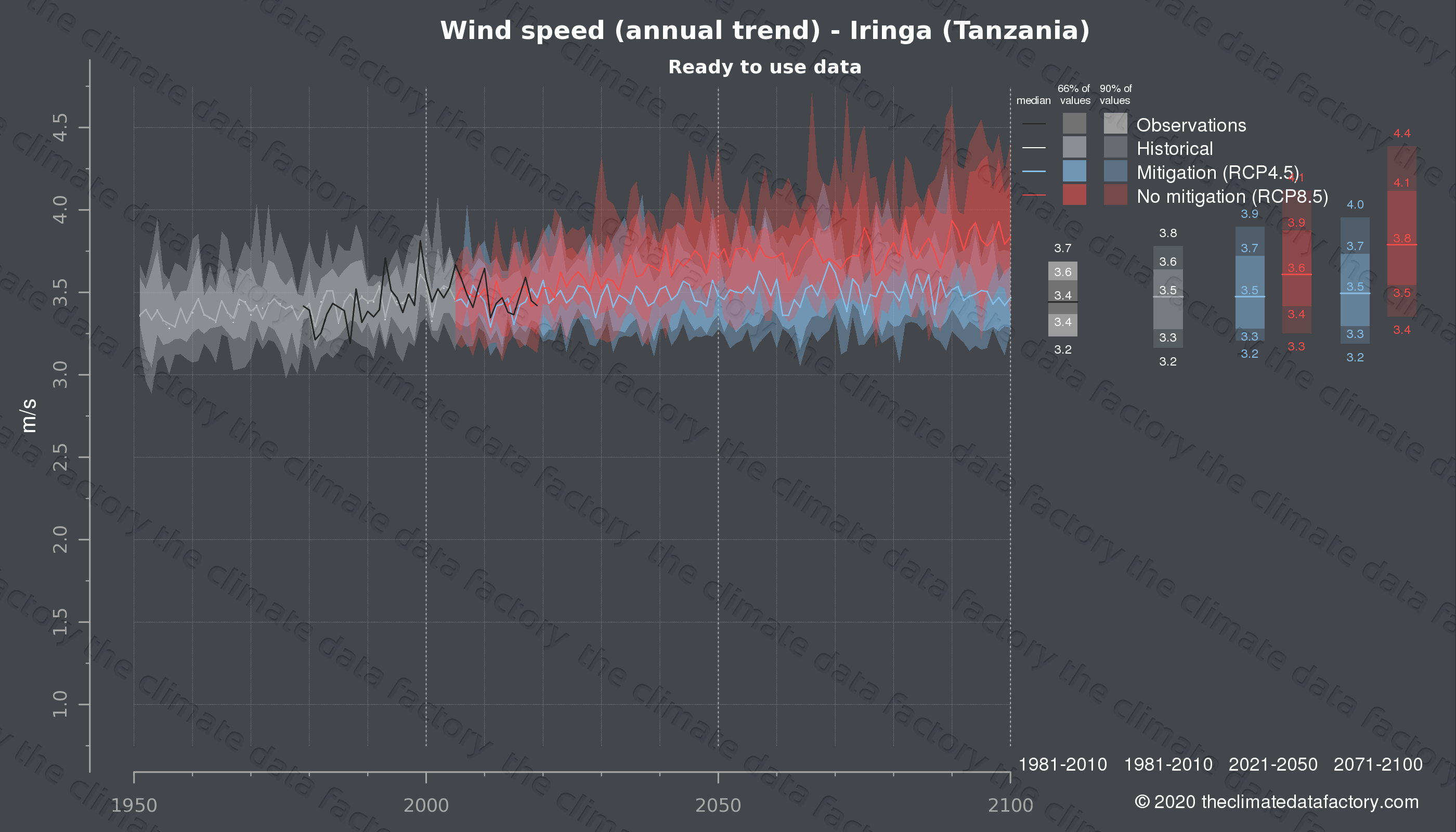 Graphic of projected wind speed for Iringa (Tanzania) under two climate change mitigation policy scenarios (RCP4.5, RCP8.5). Represented climate data are processed (bias-adjusted and quality controlled) data from IPCC models. https://theclimatedatafactory.com