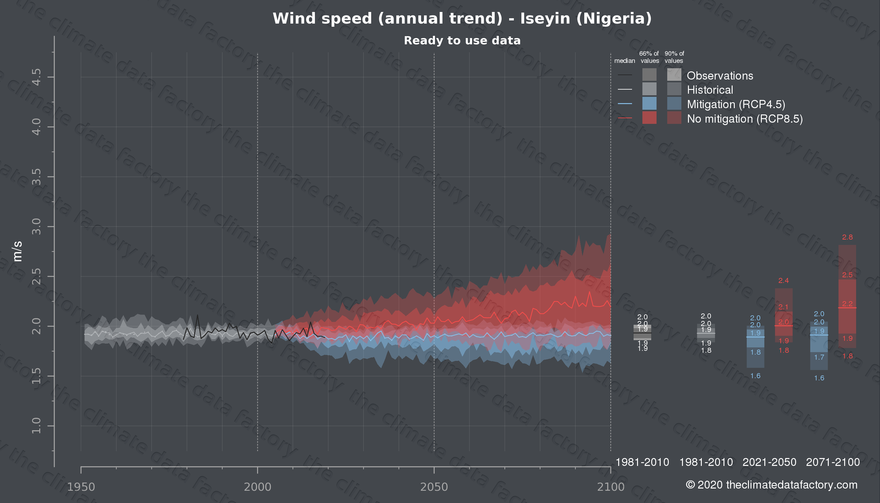 Graphic of projected wind speed for Iseyin (Nigeria) under two climate change mitigation policy scenarios (RCP4.5, RCP8.5). Represented climate data are processed (bias-adjusted and quality controlled) data from IPCC models. https://theclimatedatafactory.com