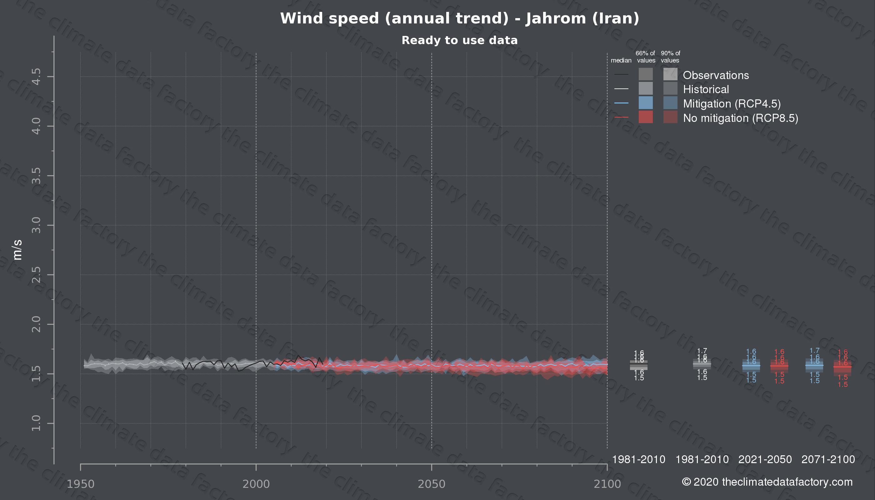 Graphic of projected wind speed for Jahrom (Iran) under two climate change mitigation policy scenarios (RCP4.5, RCP8.5). Represented climate data are processed (bias-adjusted and quality controlled) data from IPCC models. https://theclimatedatafactory.com