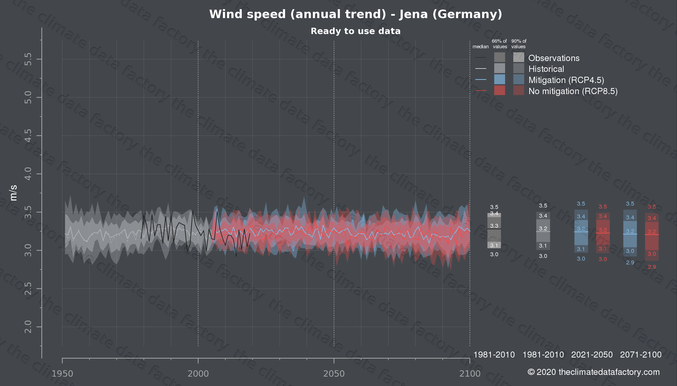 Graphic of projected wind speed for Jena (Germany) under two climate change mitigation policy scenarios (RCP4.5, RCP8.5). Represented climate data are processed (bias-adjusted and quality controlled) data from IPCC models. https://theclimatedatafactory.com