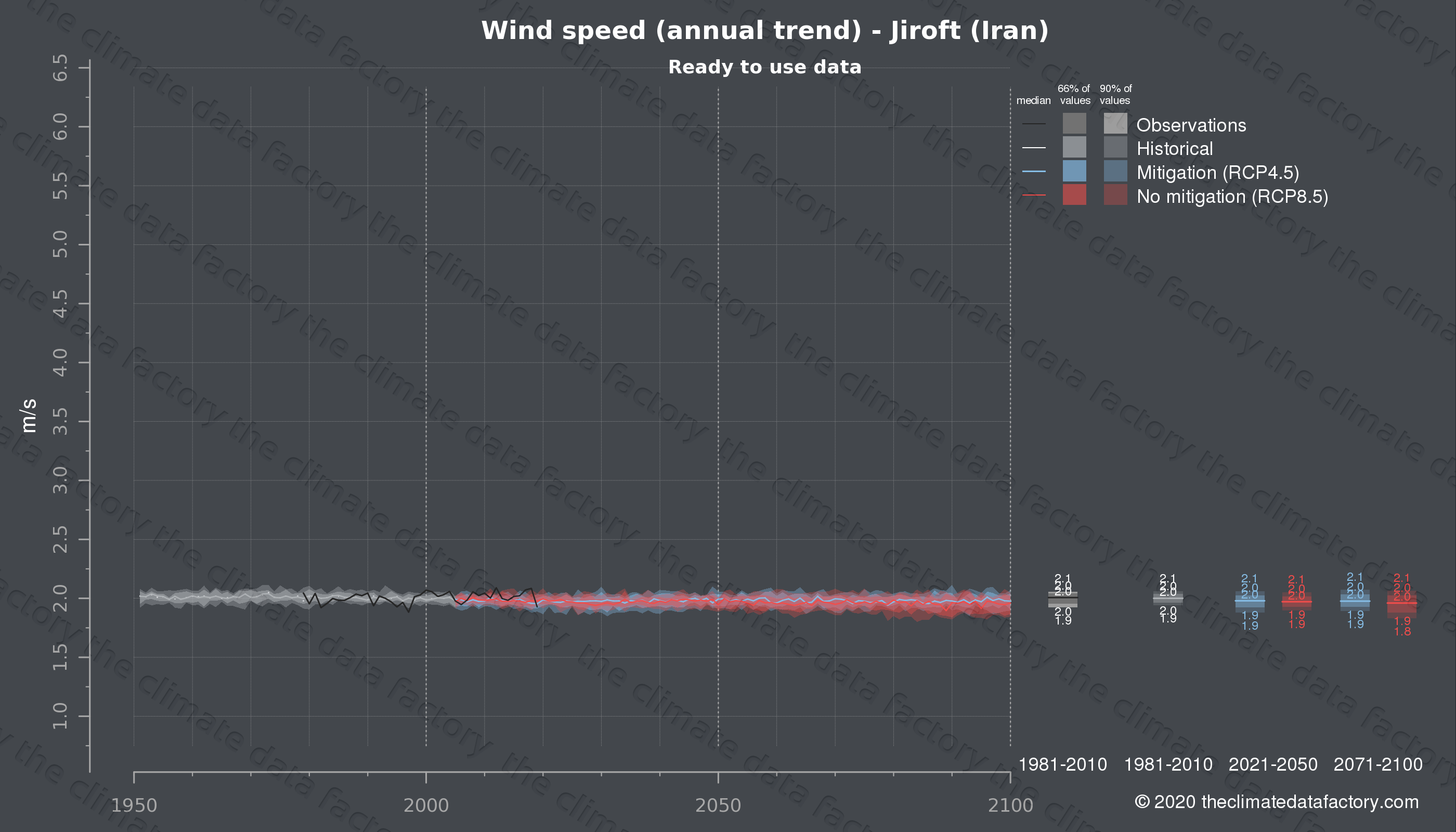 Graphic of projected wind speed for Jiroft (Iran) under two climate change mitigation policy scenarios (RCP4.5, RCP8.5). Represented climate data are processed (bias-adjusted and quality controlled) data from IPCC models. https://theclimatedatafactory.com